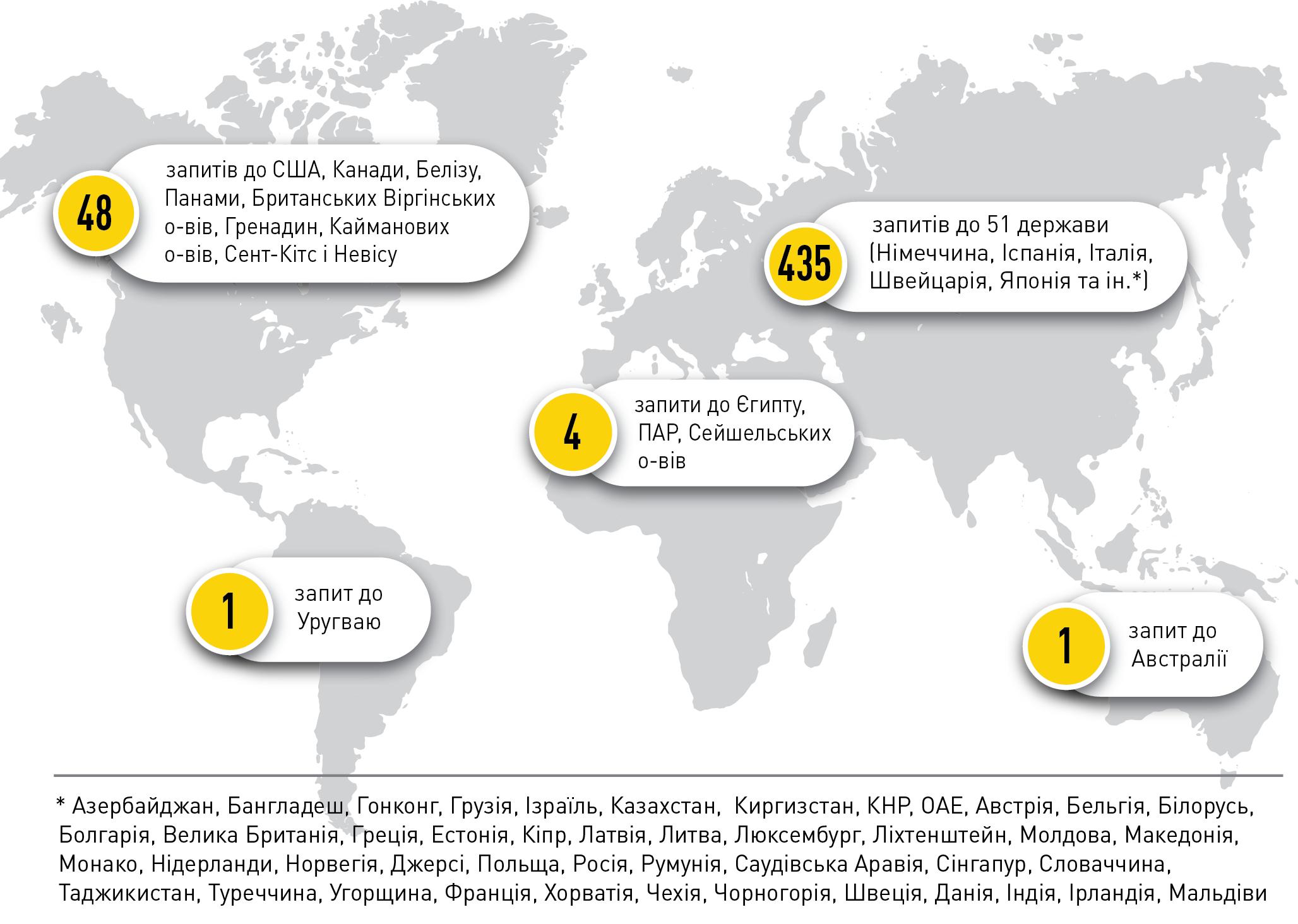 НАБУ заявляє про прояви української корупції у 65 країнах світу