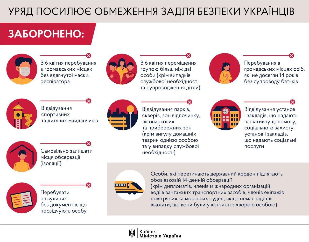 В Украине ужесточают карантин: что теперь запрещено делать