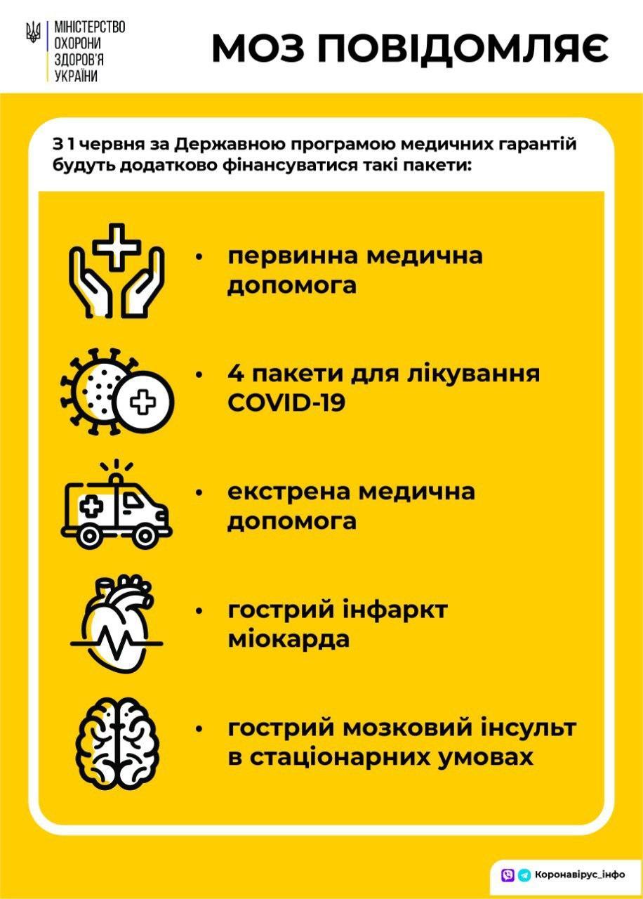 Минздрав расширит список бесплатных услуг в рамках пересмотра медреформы