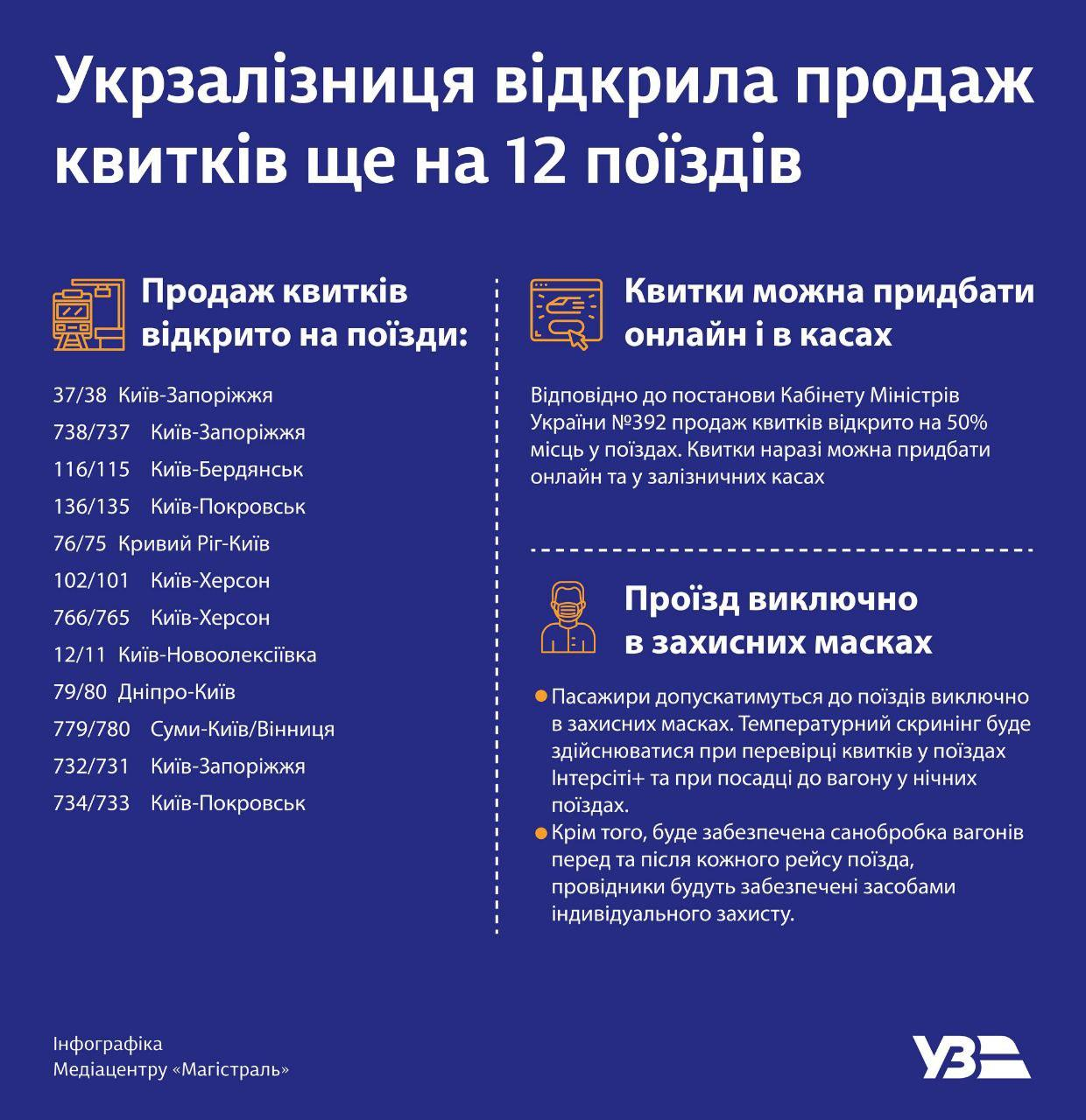 """""""Укрзализныця"""" запускает еще 12 поездов: список"""