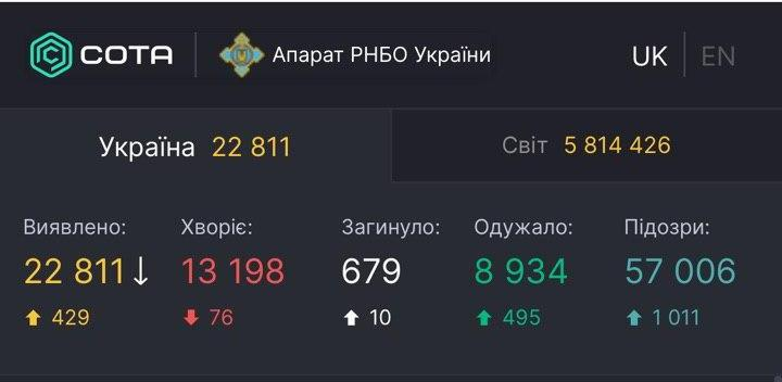 В Україні рекорд за кількістю видужали від COVID-19: майже 500 за добу