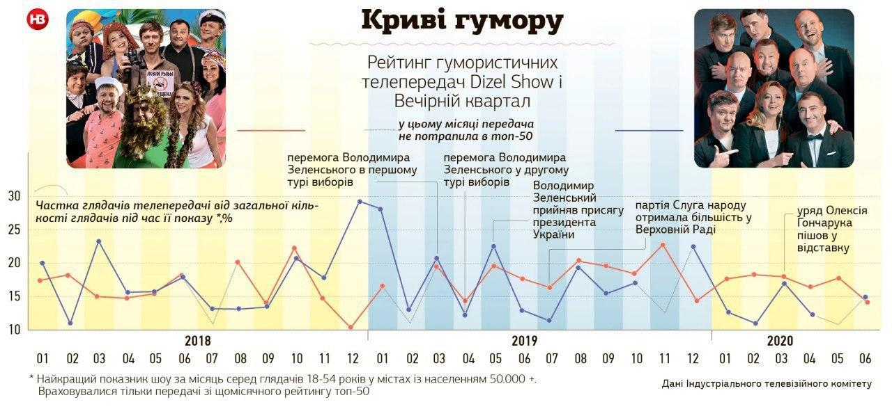 """После ухода Зеленского из """"Квартала 95"""" популярность шоу пошла на спад"""