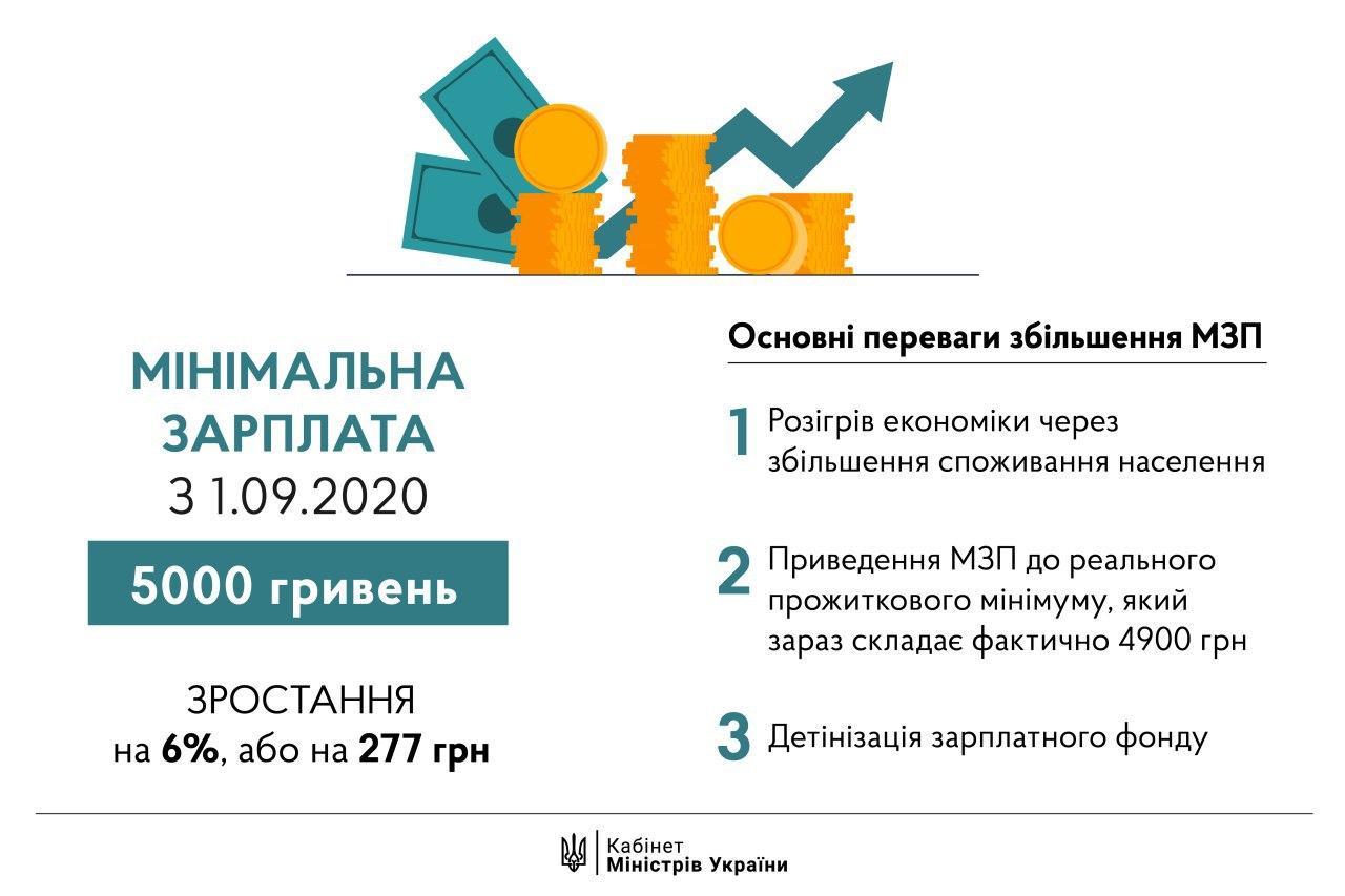 В уряді назвали наслідки підвищення мінімальної зарплати до 5000 гривень