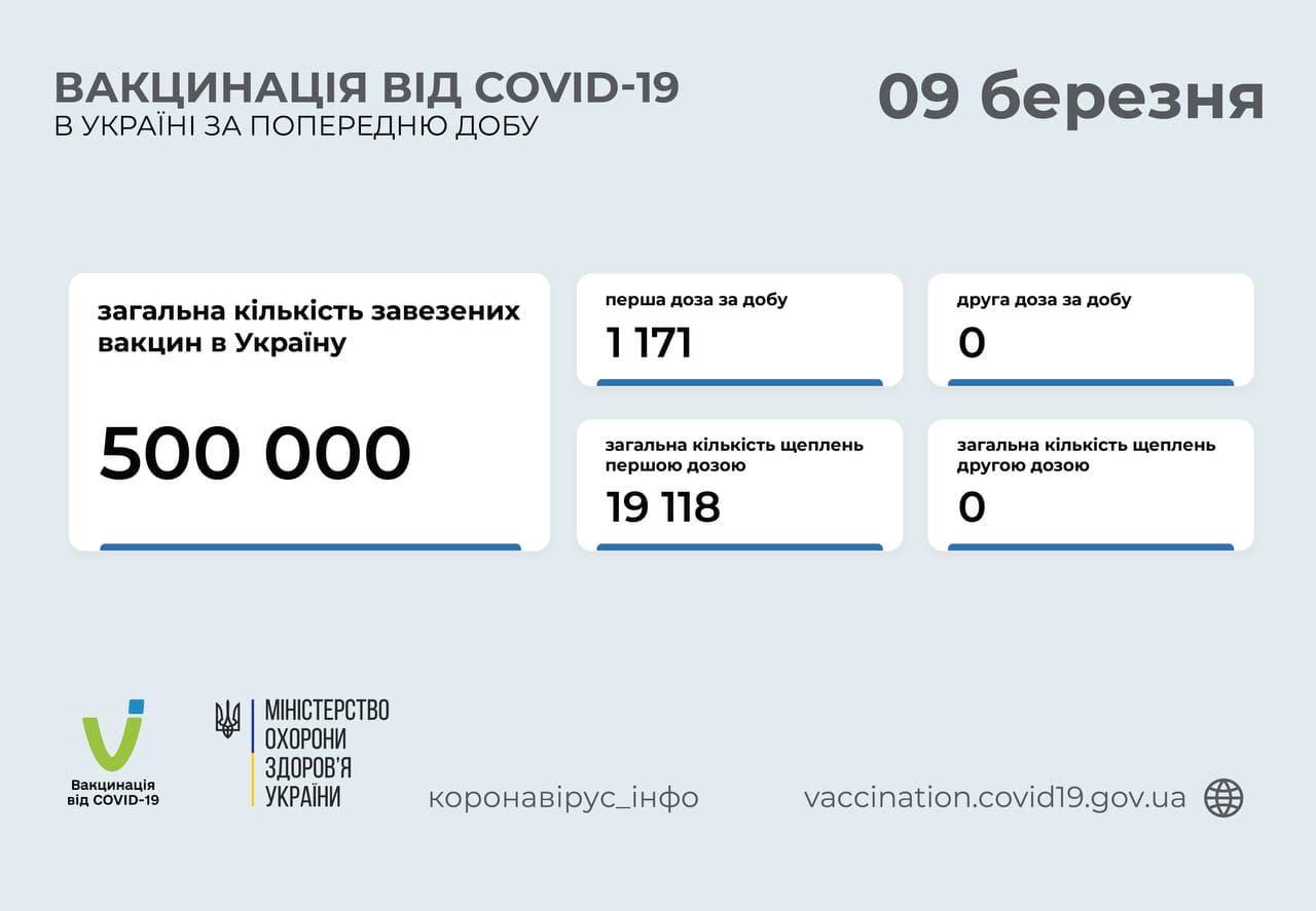 Вакцинация от COVID в Украине: за сутки привили более тысячи человек