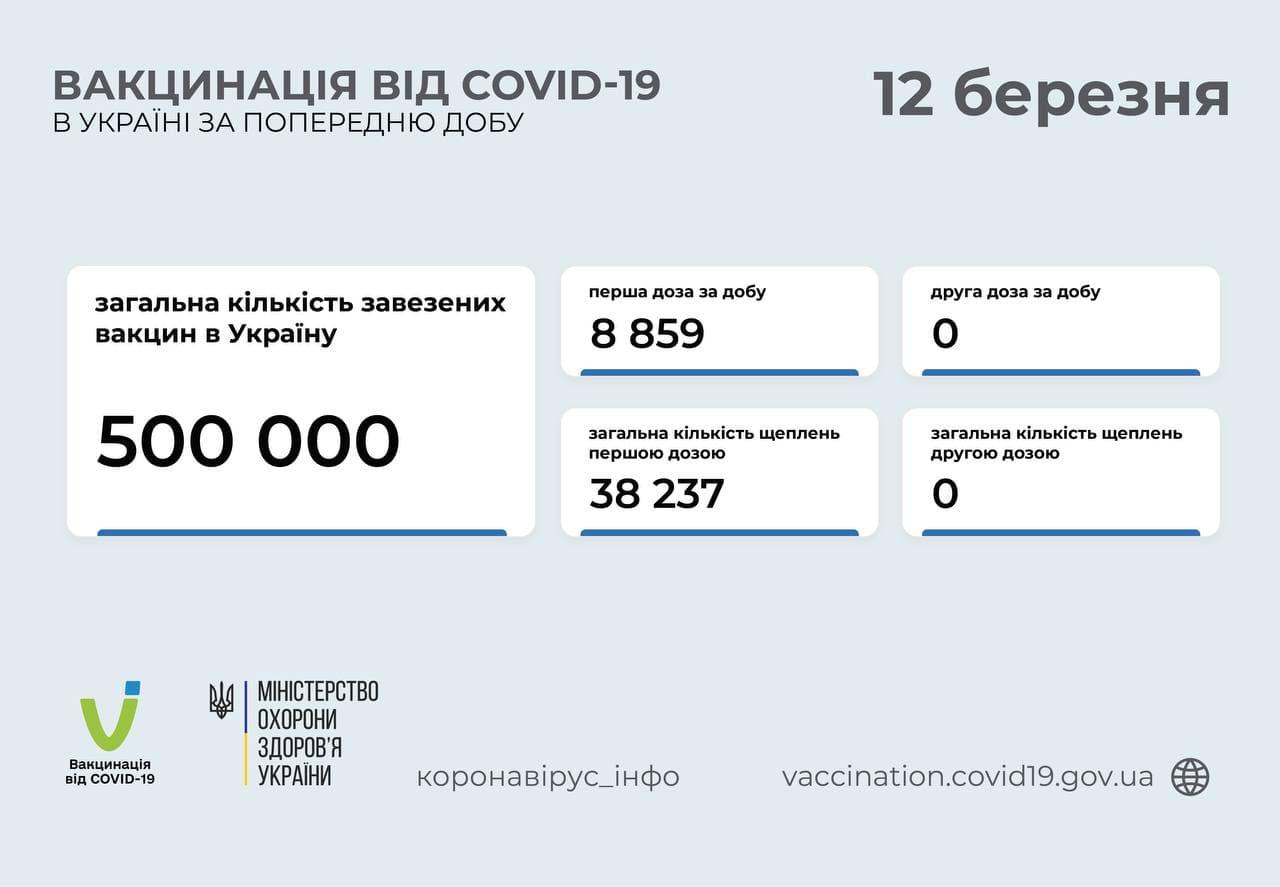 Темпы вакцинации немного растут: за сутки от COVID привили почти 9 тысяч человек