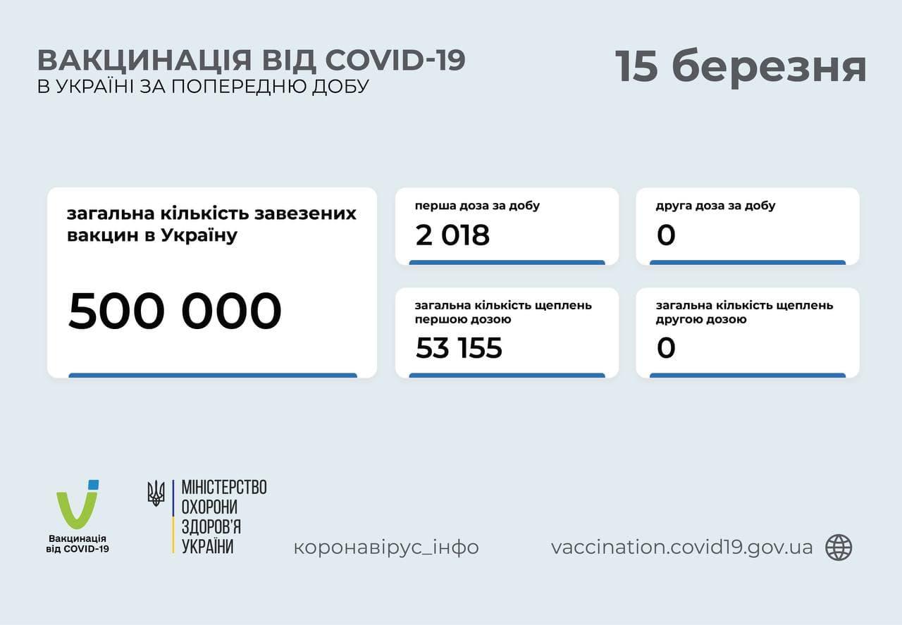Темпы вакцинации в Украине продолжили падать: за сутки привили чуть более 2 тысяч человек