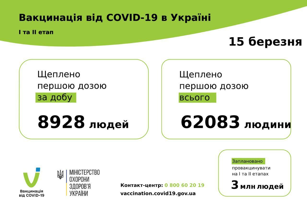 Вакцинация в Украине: суточная динамика выросла в несколько раз