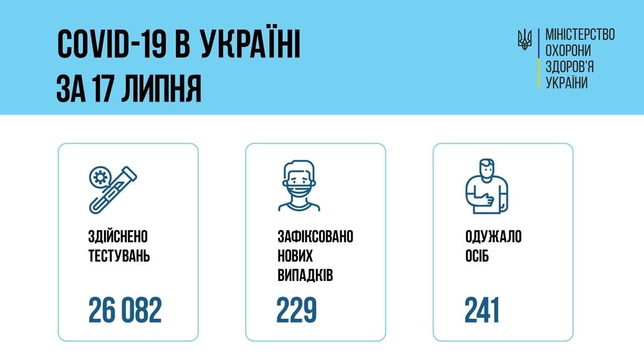 Количество новых случаев COVID-19 в Украине упало до 229