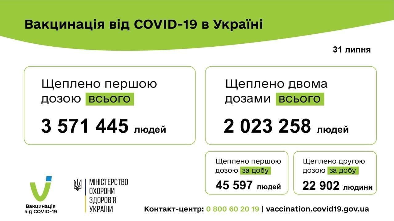За сутки от COVID-19 вакцинировали почти 70000 Украинский