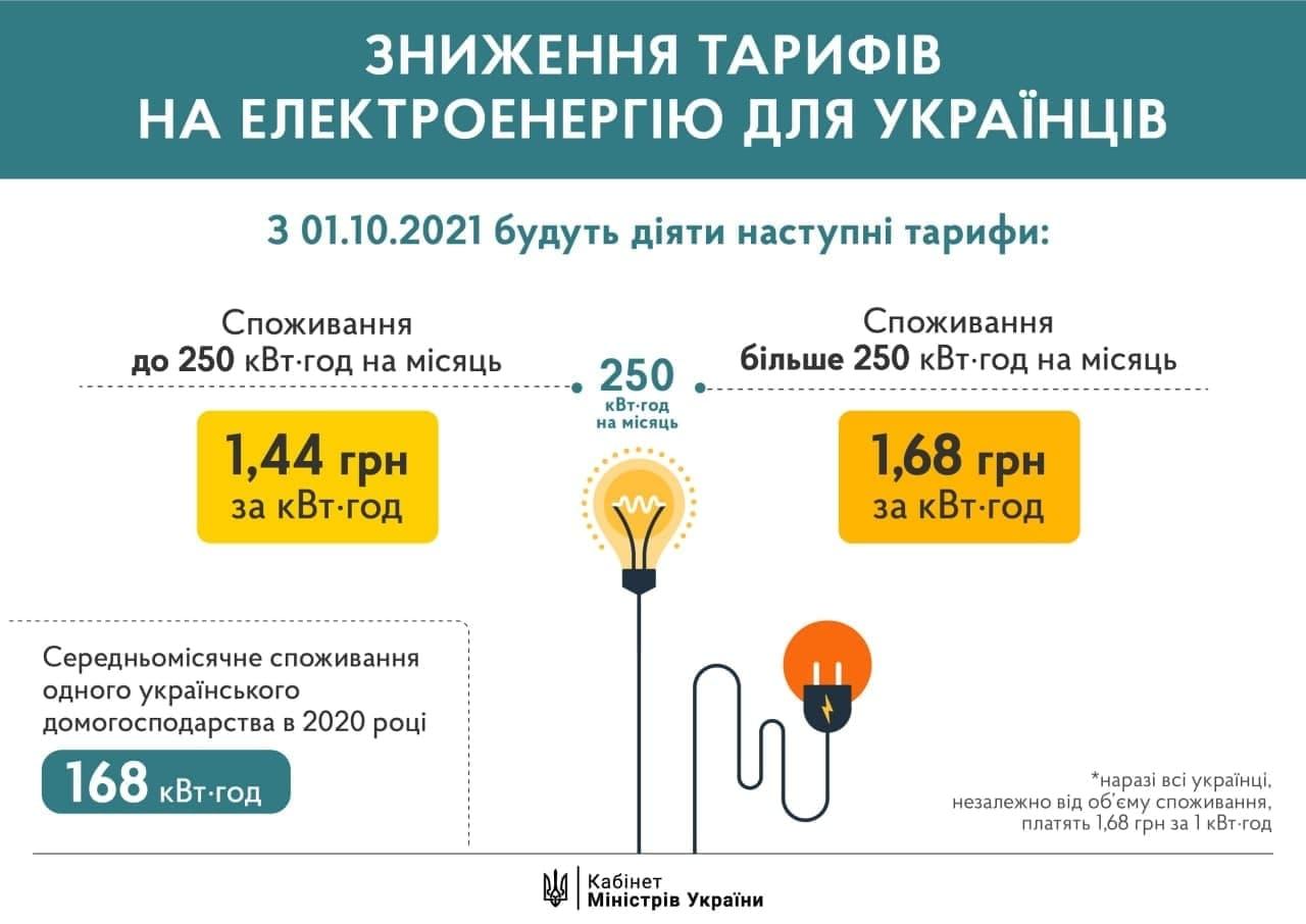 Кабмин снизил тариф на электроэнергию для населения