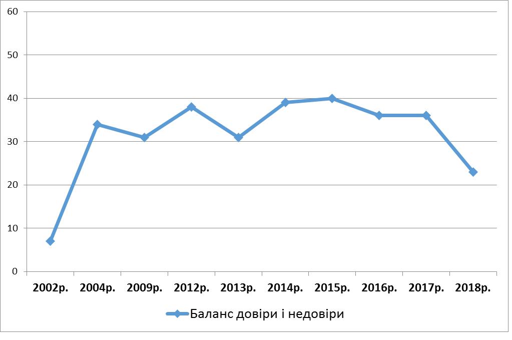 Довіра українців до соцопитувань впала до рівня початку 2000-х