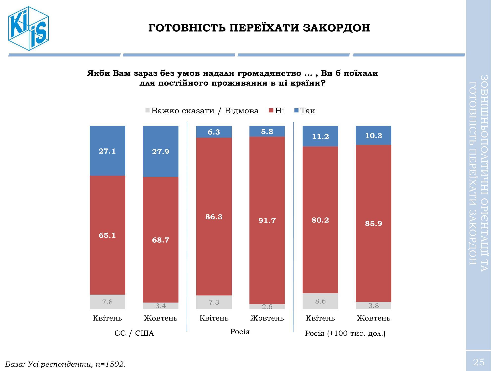 Четверть украинцев готовы уехать на Запад при условии предоставления гражданства