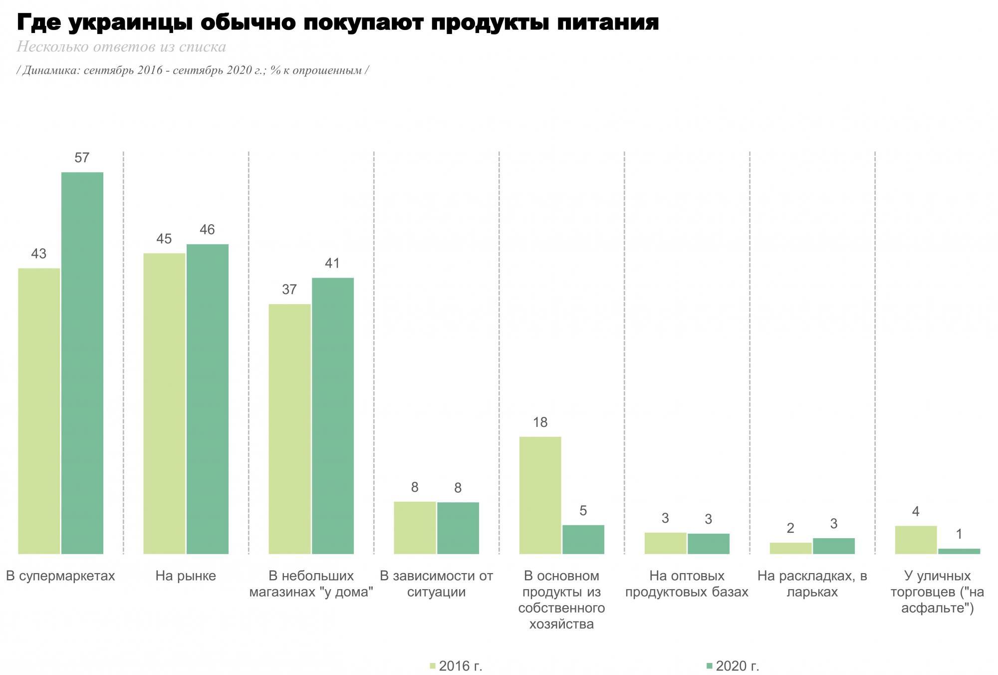 Супермаркети, ринки, магазини: де українці найчастіше купують продукти