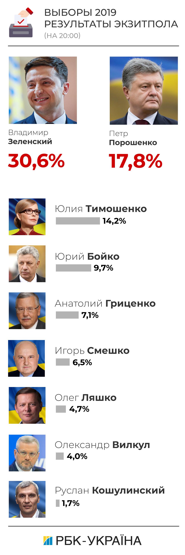 Кто занял второе место на выборах