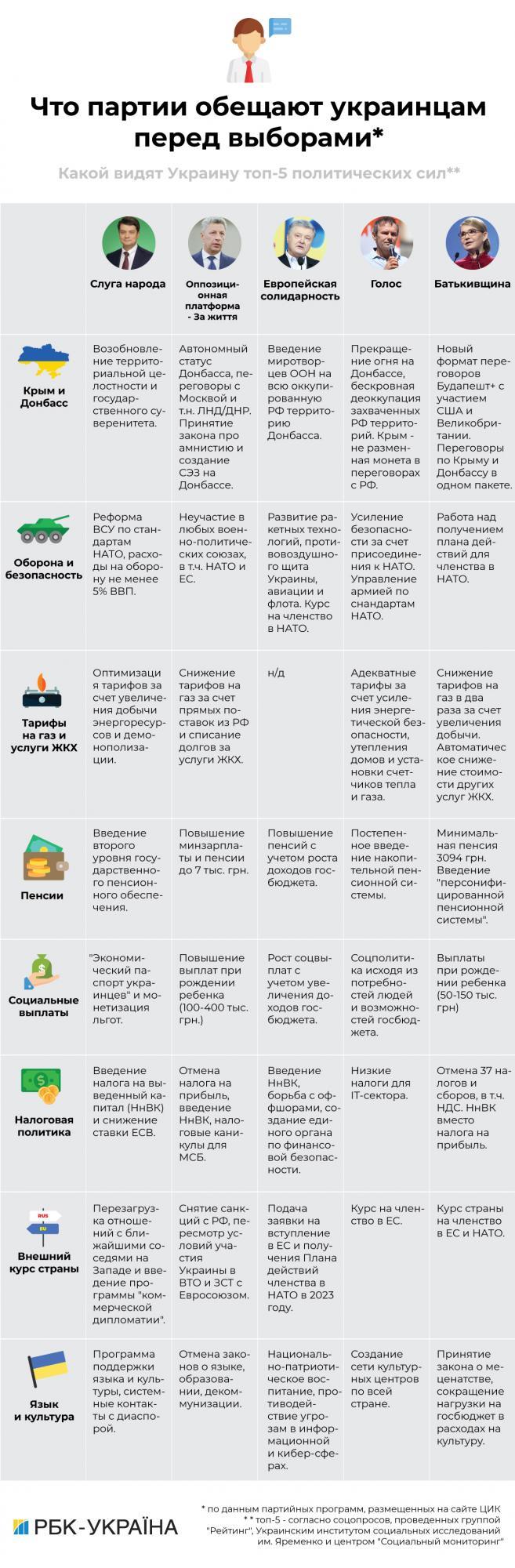 Тарифы, пенсии и Донбасс: что партии пообещали украинцам перед выборами в Раду