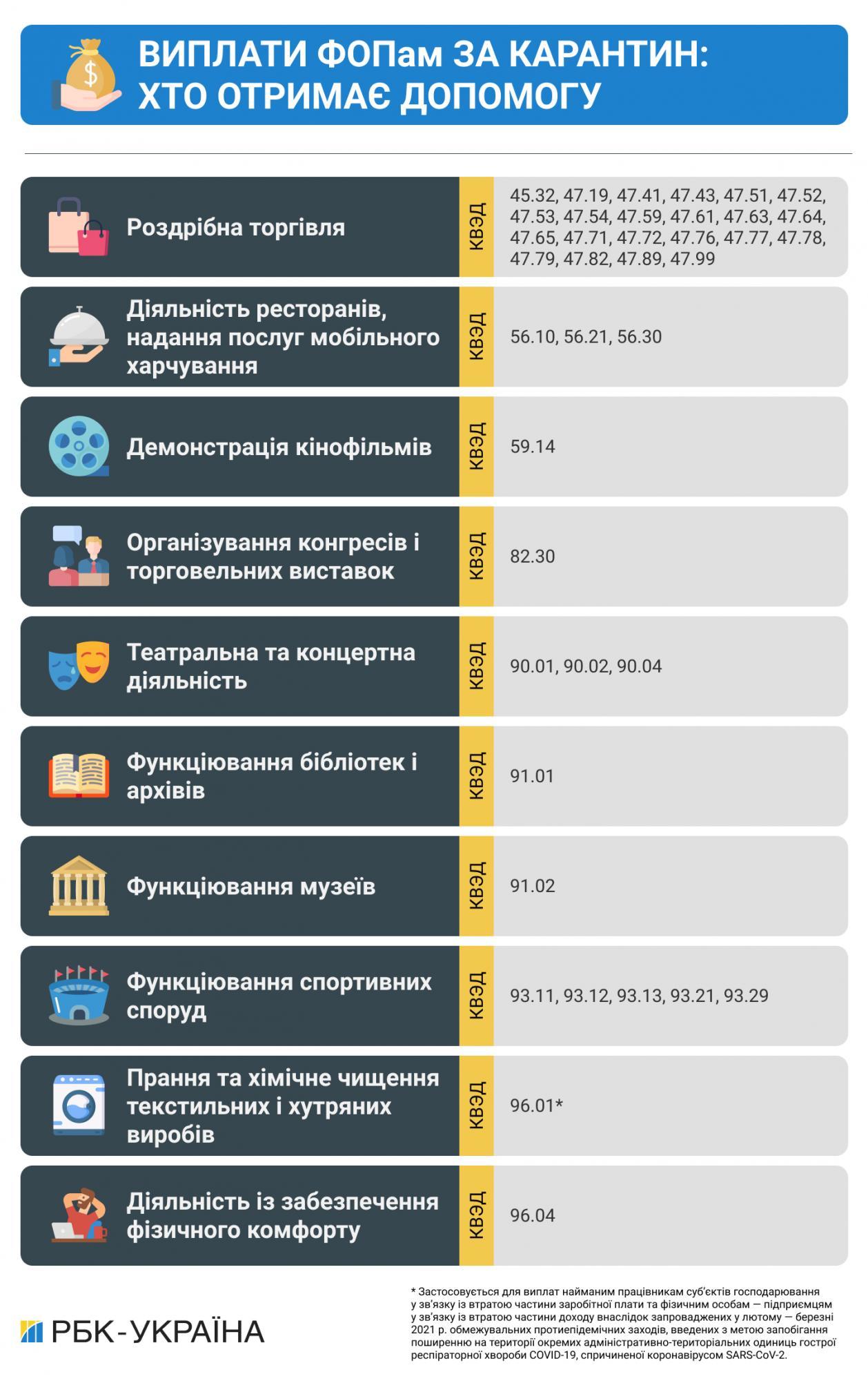 Виплати ФОПам можна оформити вже сьогодні: список КВЕДів