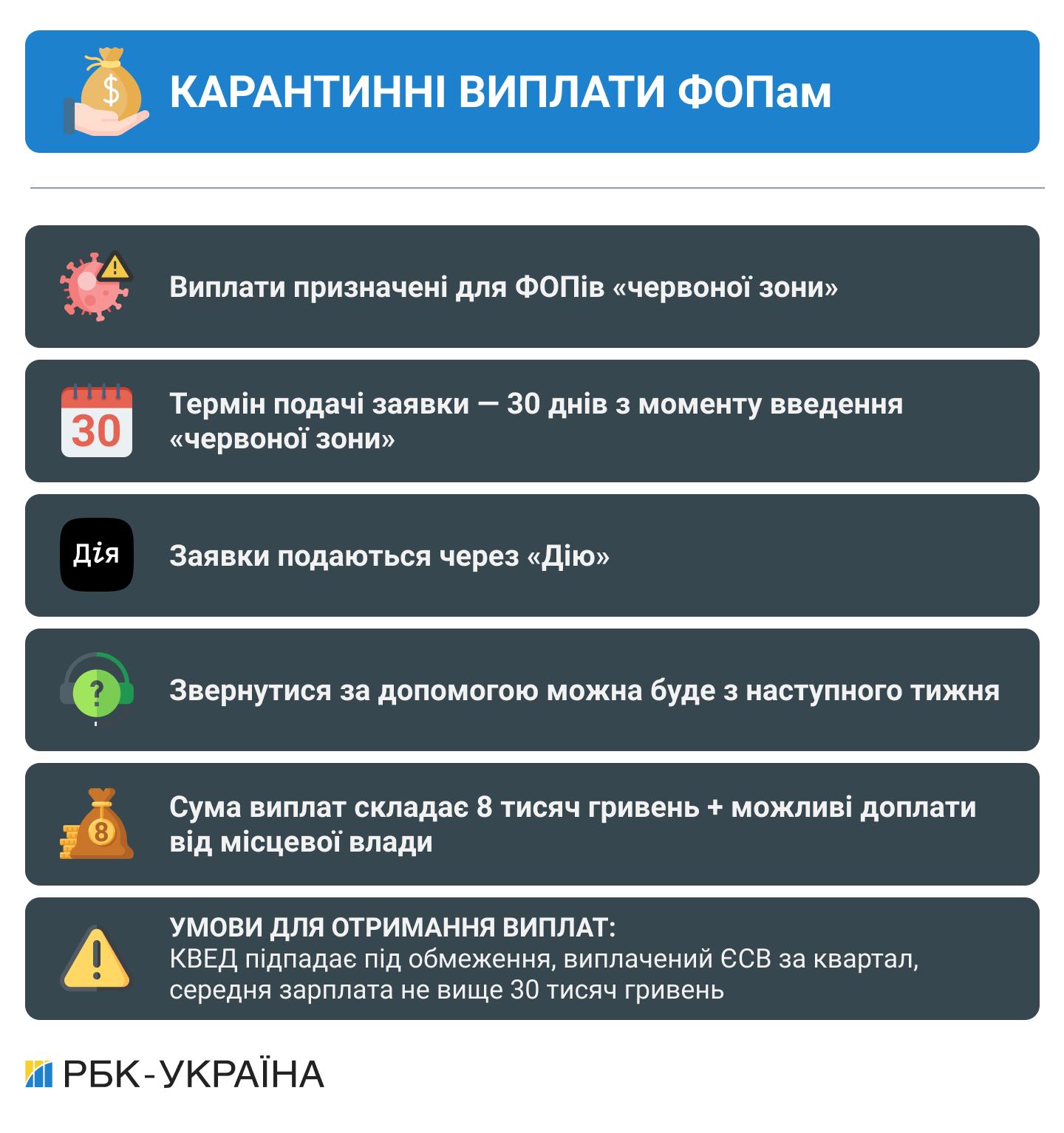 Виплати по 8 тисяч гривень: хто зможе отримати гроші