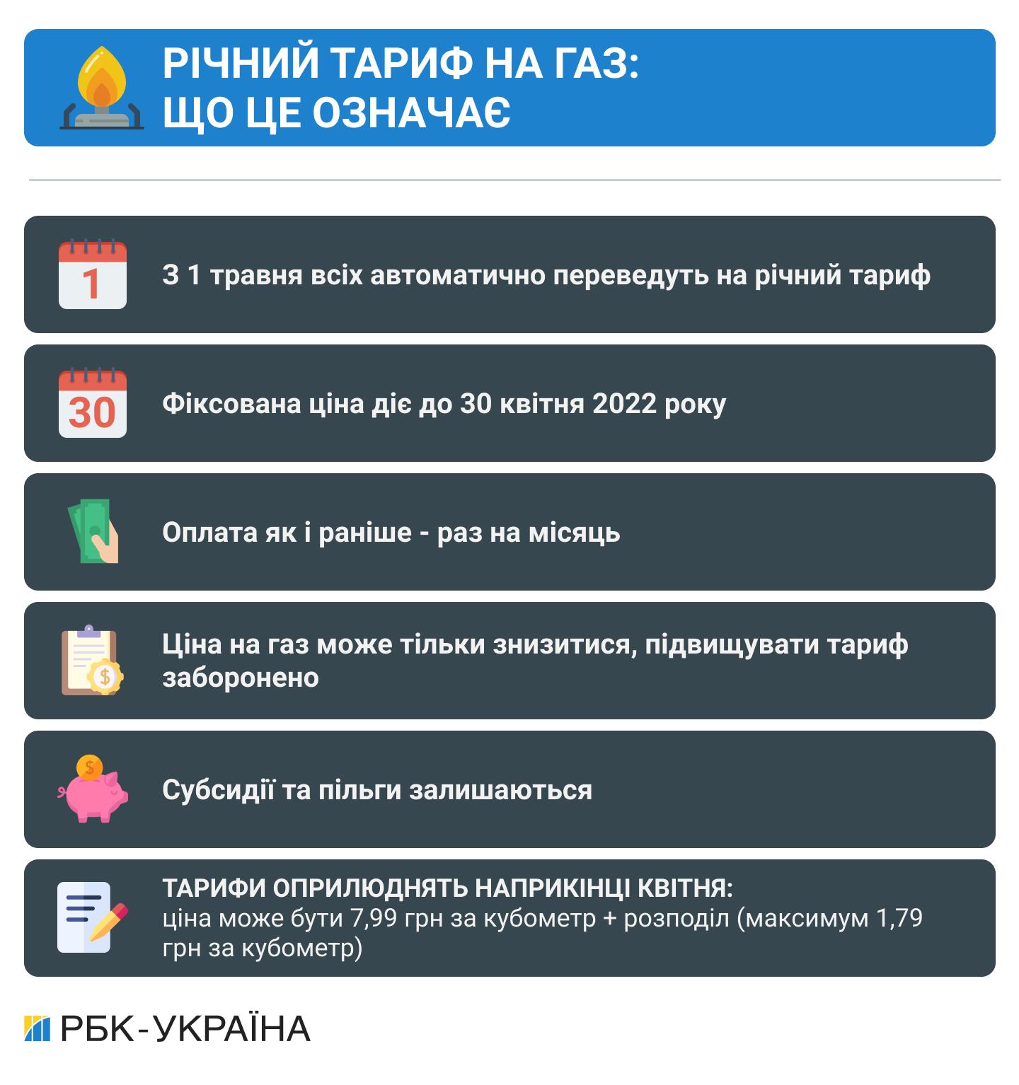 Річний тариф на газ і субсидії за новими правилами: що зміниться з 1 травня