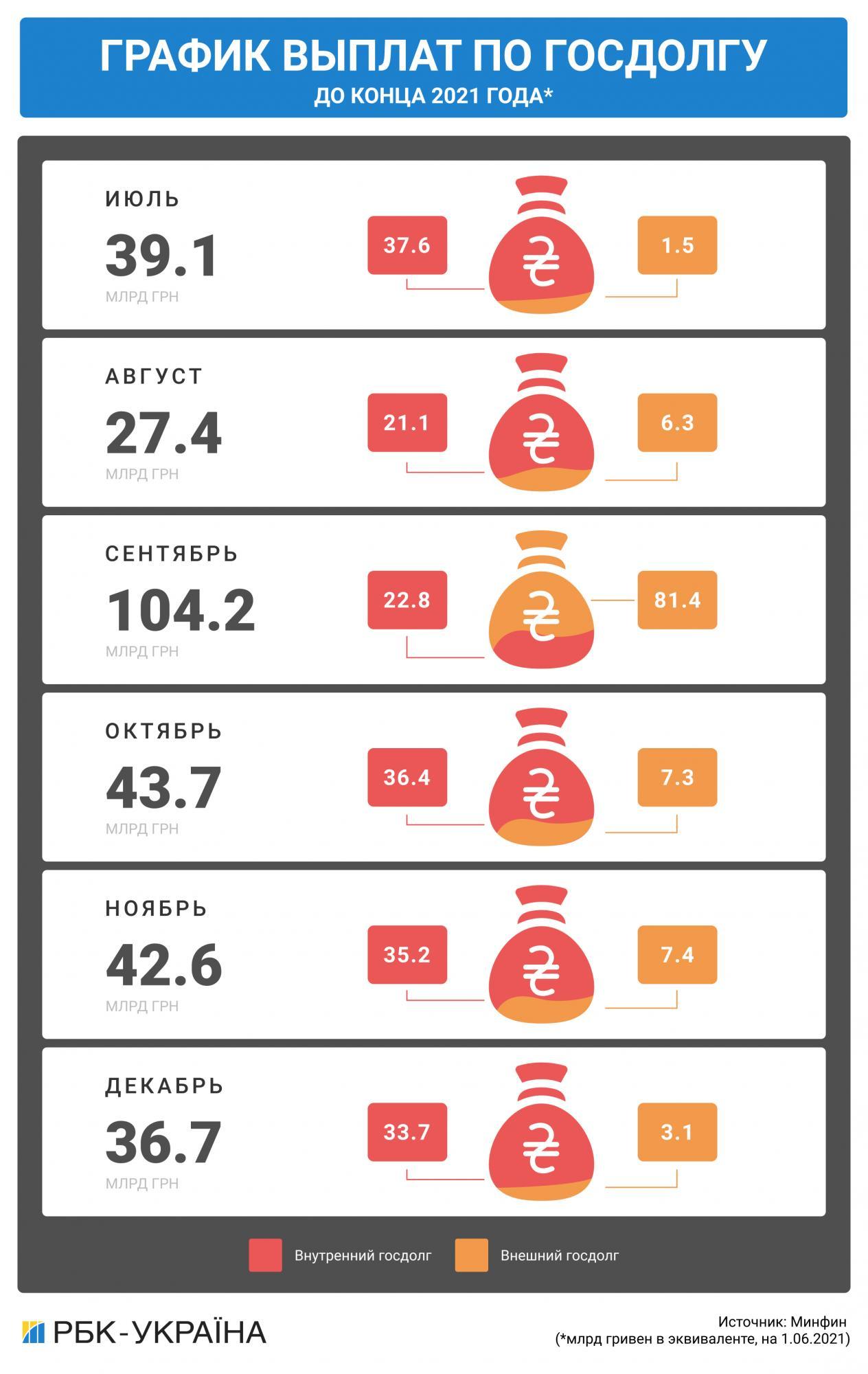 МВФ на паузе. Где Украине взять деньги, чтобы рассчитаться с долгами