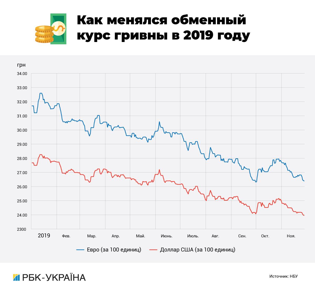 Тверда валюта: за рахунок чого зміцнився і яким буде курс гривні до долара