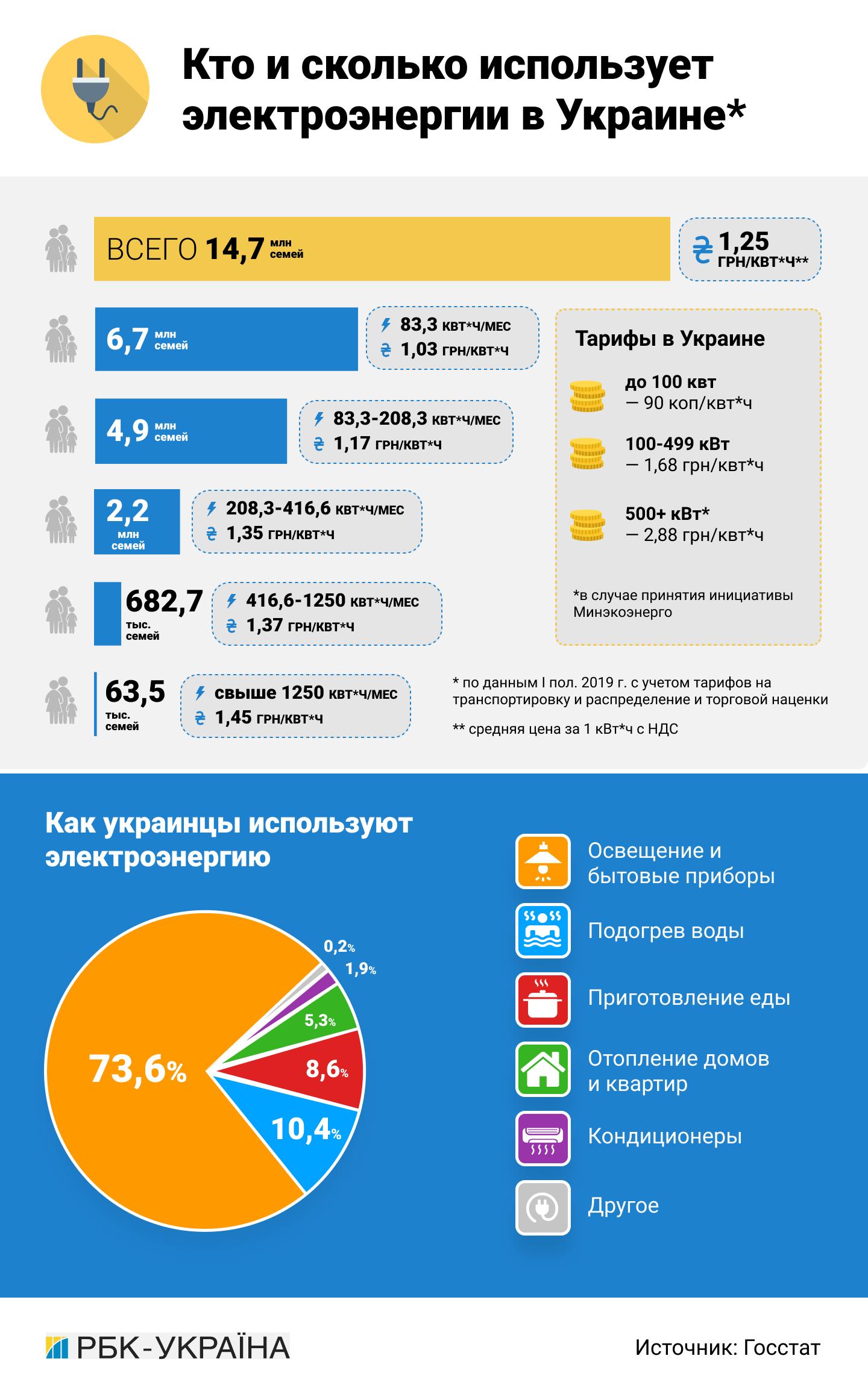 Курс на Европу: почему Украине не избежать повышения тарифов на электроэнергию