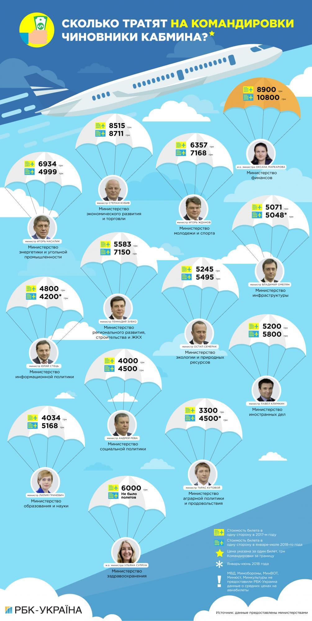 Бюджет на выезде: сколько чиновники Кабмина тратят на заграничные командировки