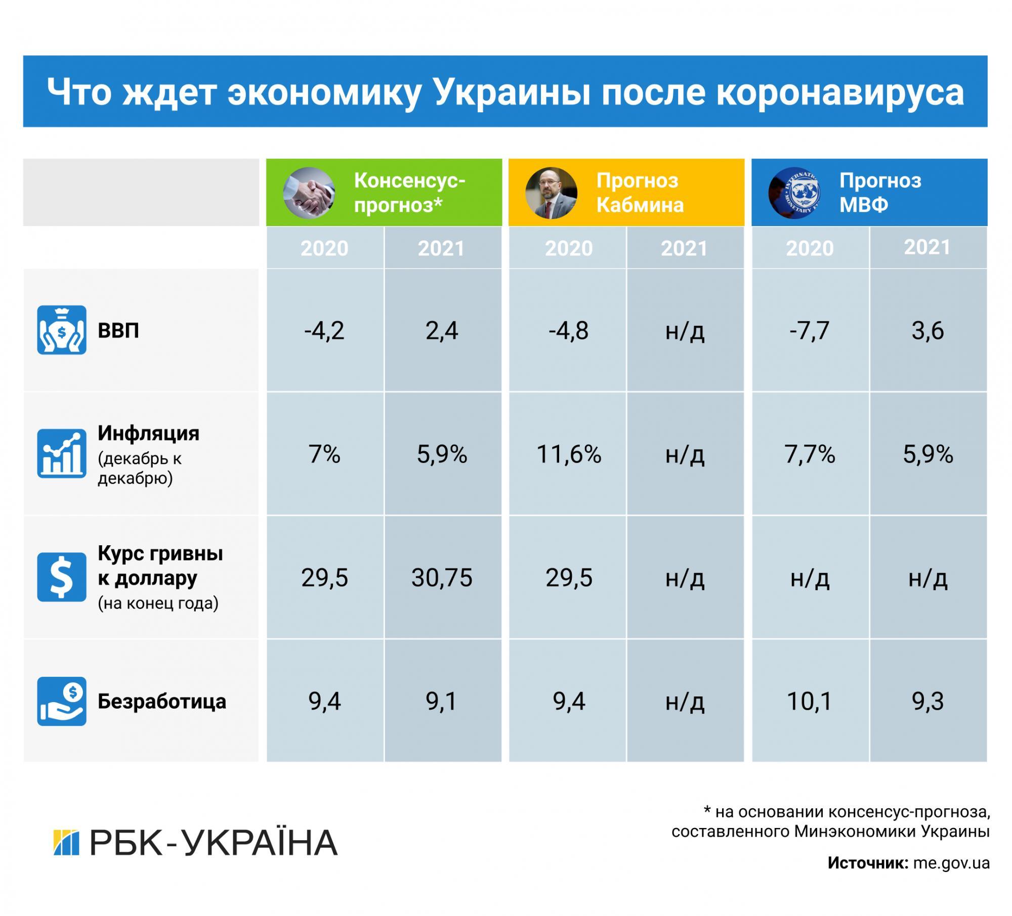 Движение на ощупь: как Украина переживет новый экономический кризис