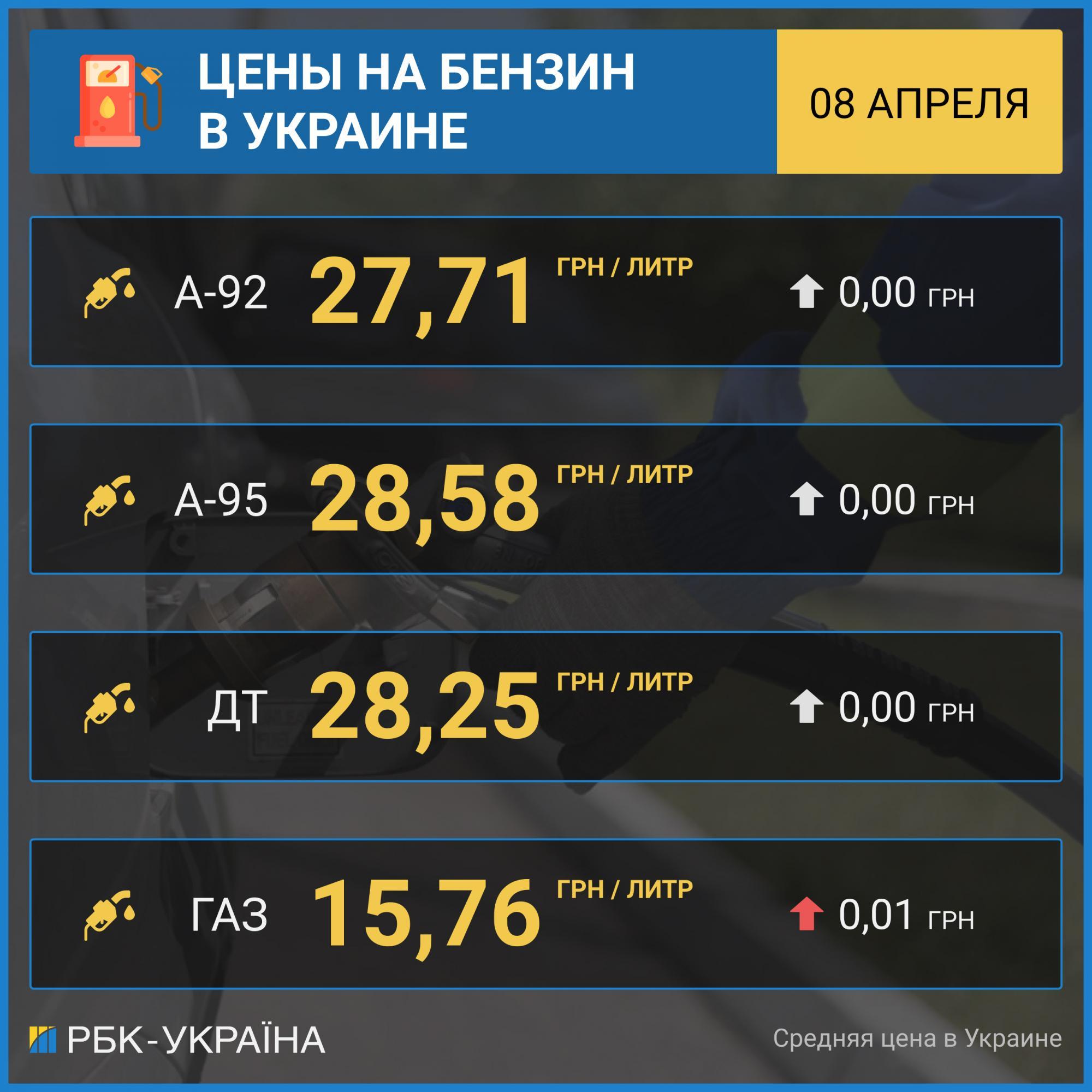 Бензин прекратил дешеветь: цены на украинских АЗС