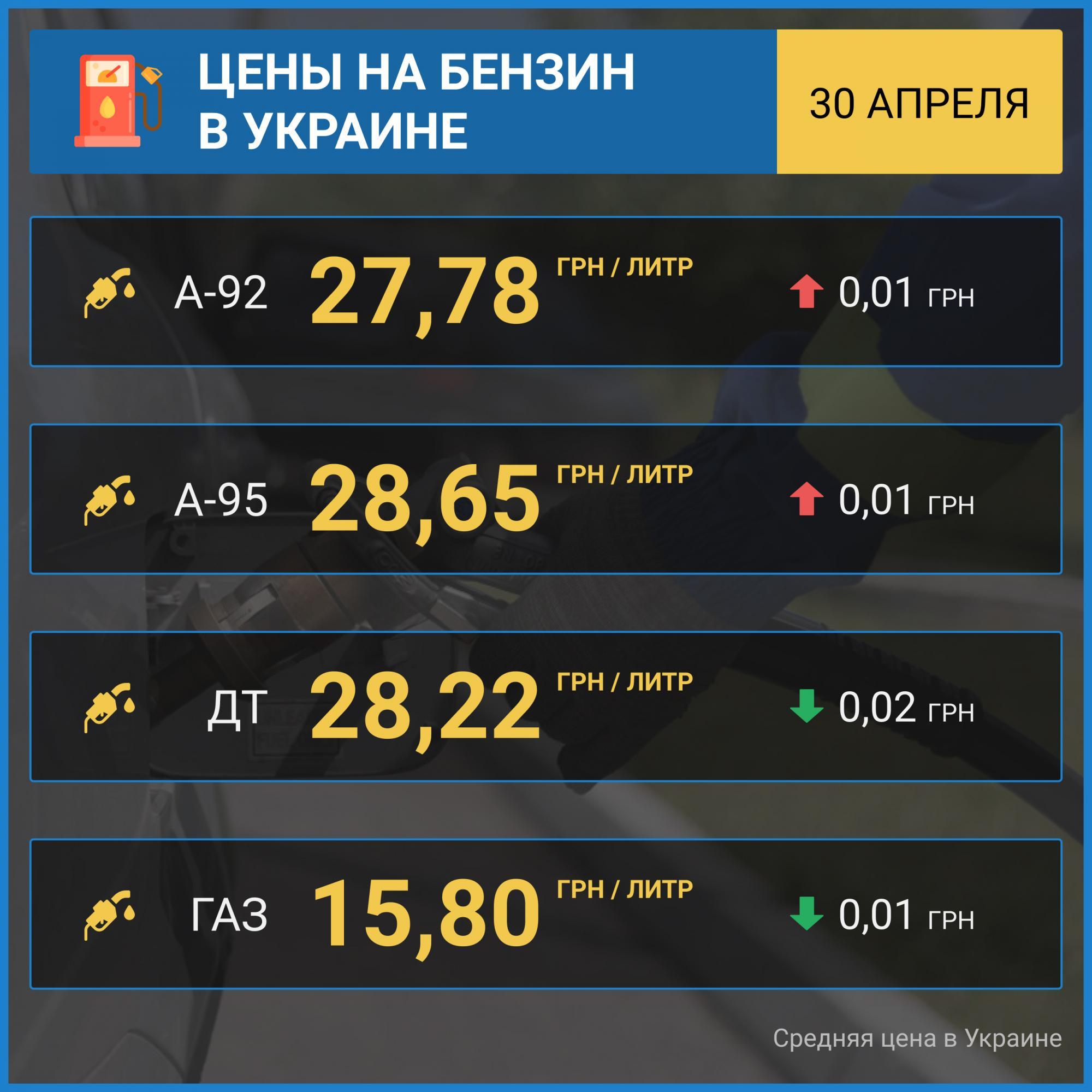 Бензин на АЗС дорожает: сколько стоит топливо в Украине