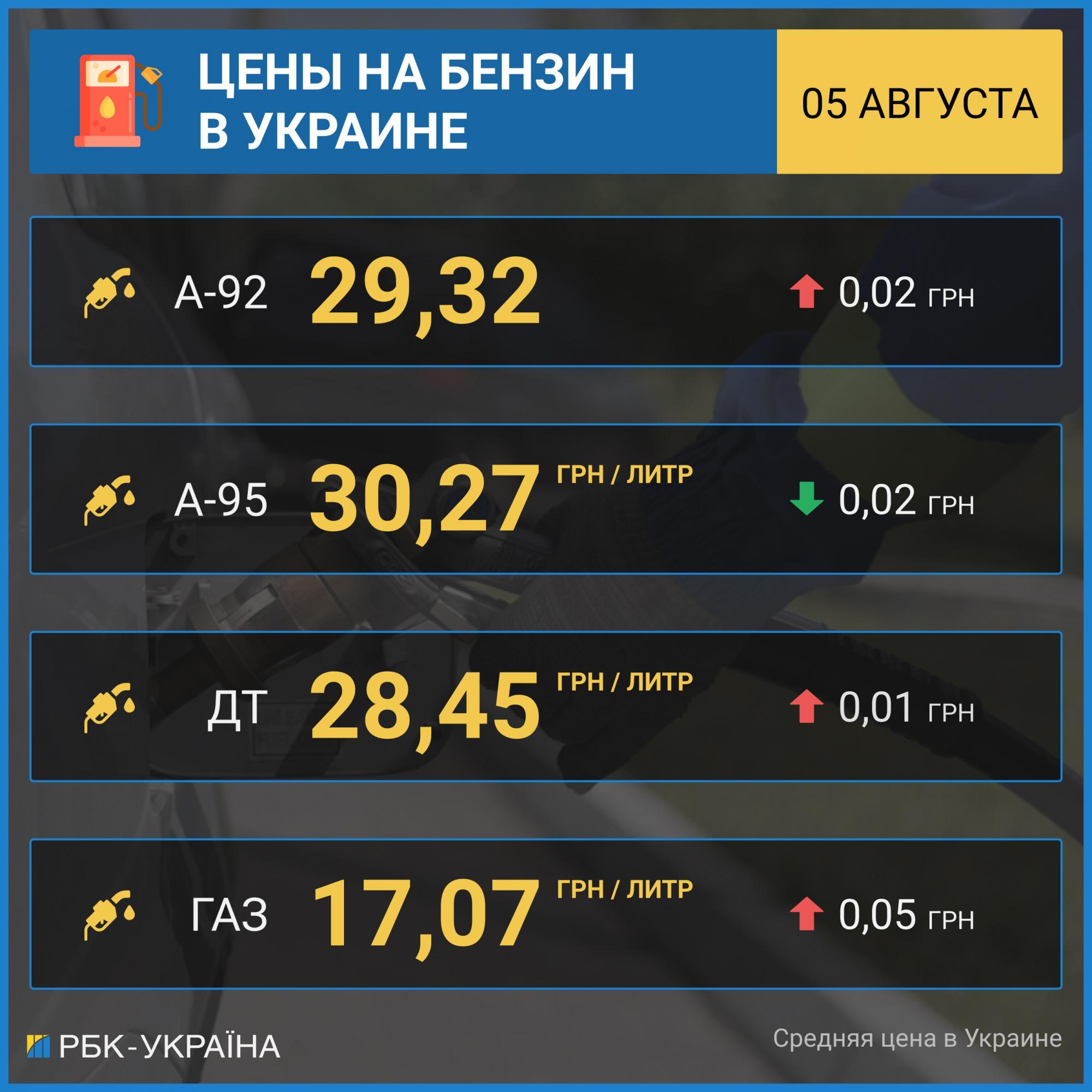 Рост цен на бензин приостановился, автогаз подорожал еще на 5 копеек