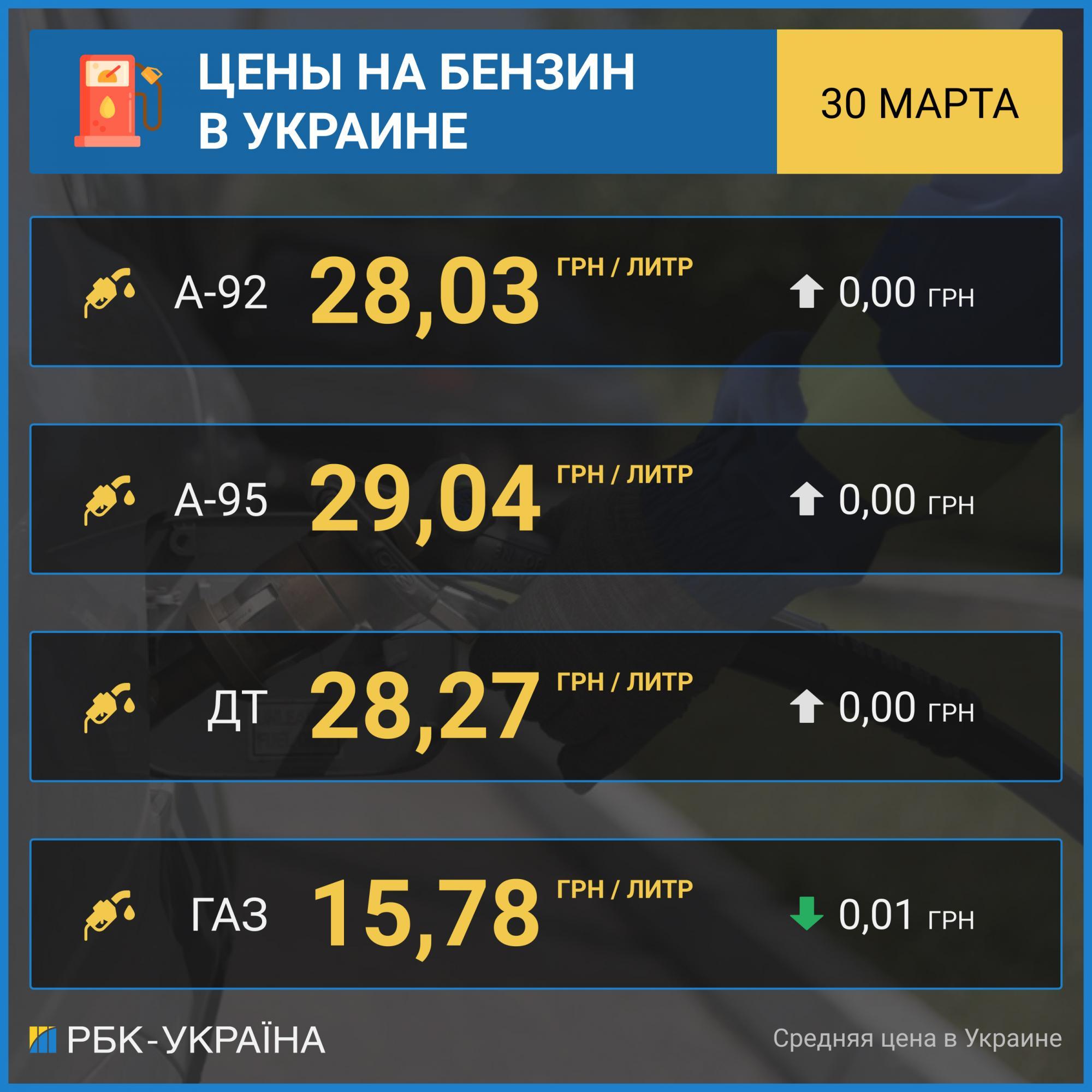 Ціни на бензин стабілізувалися, автогаз дешевшає