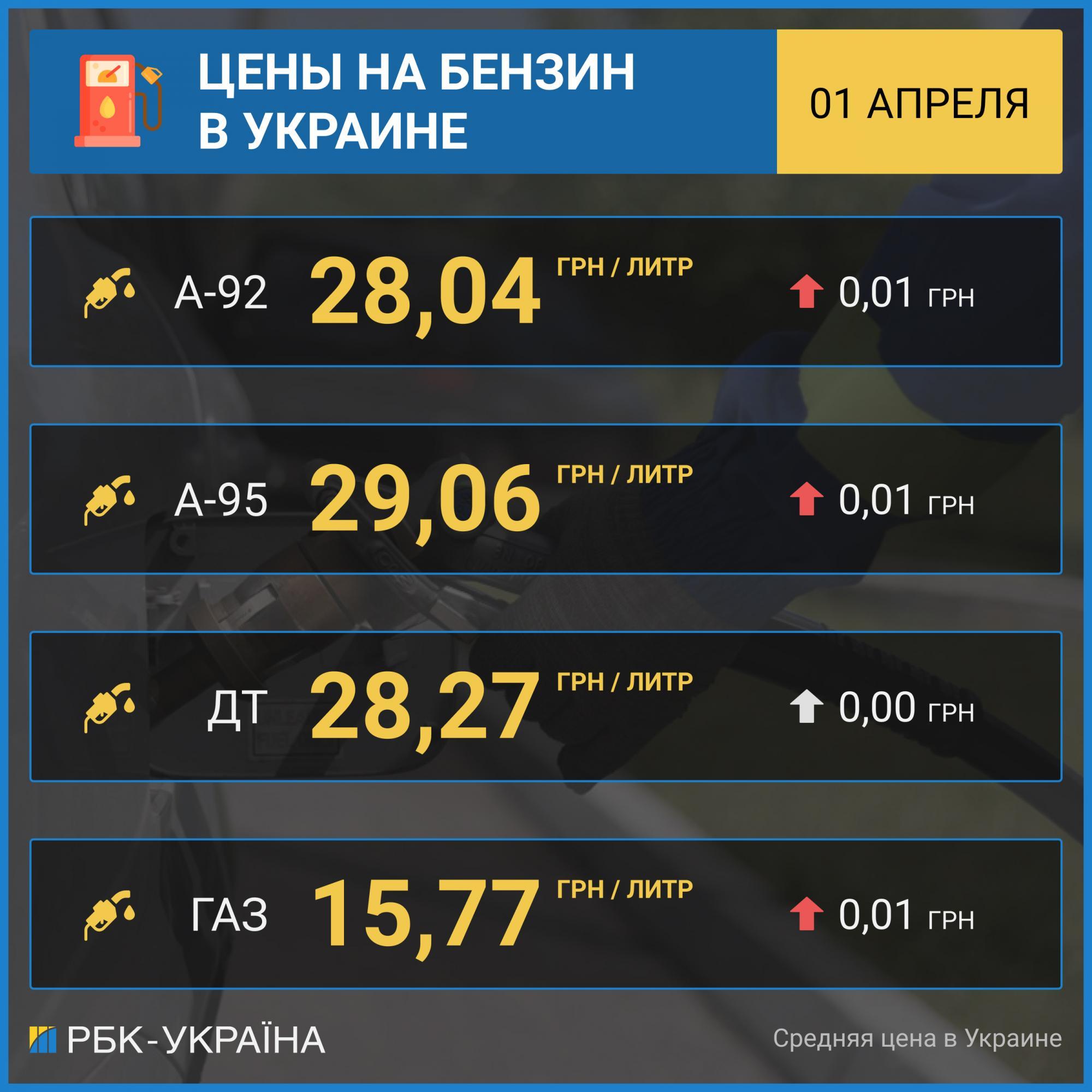 Ціни на бензин в Україні продовжили зростання: скільки коштує паливо 1 квітня