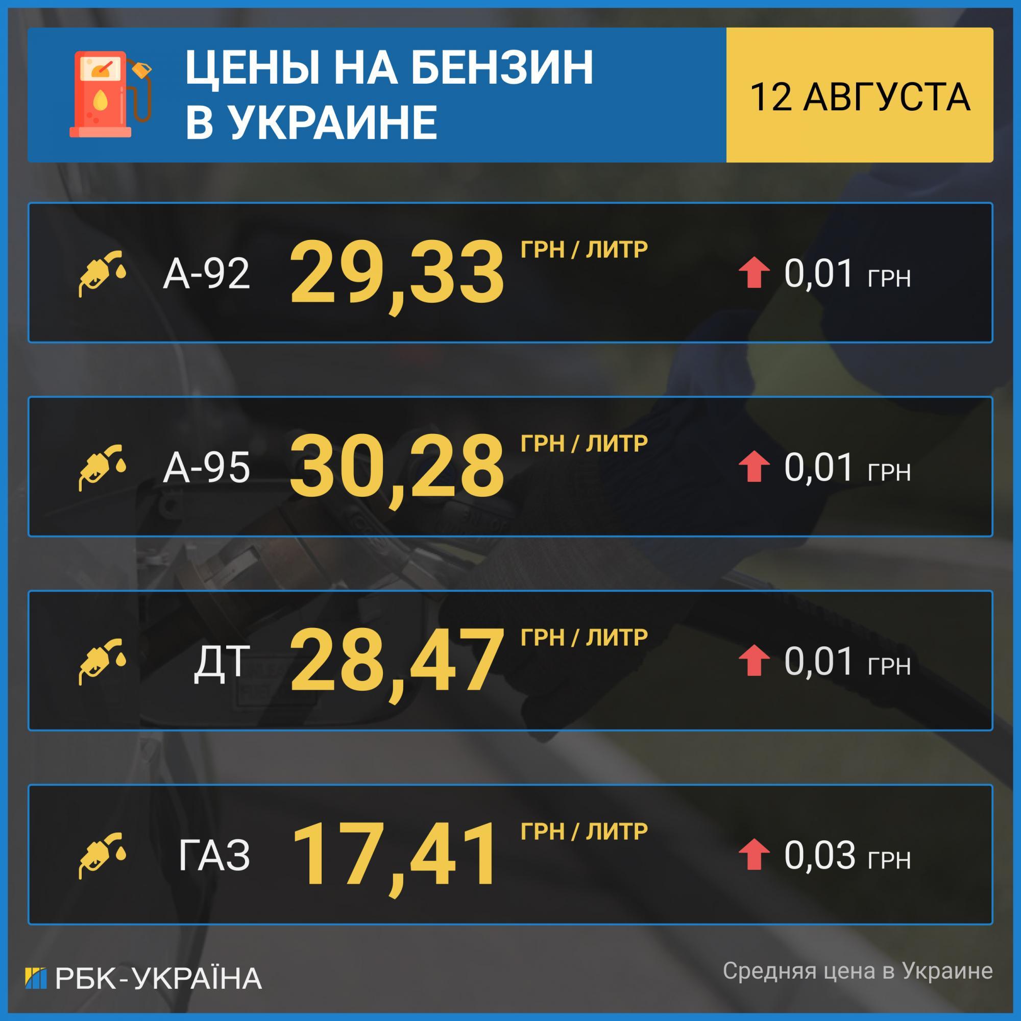 Ціни на бензин і автогаз зростають: скільки коштує паливо на АЗС