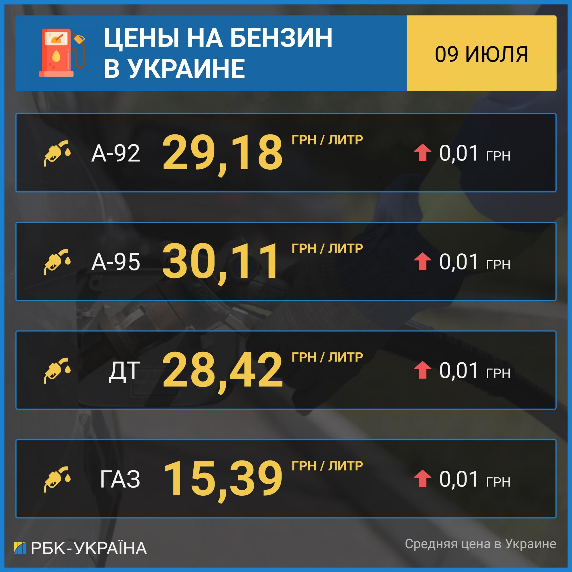 Ціни на АЗС продовжують зростати: дорожчають бензин, ДП і автомобільний газ