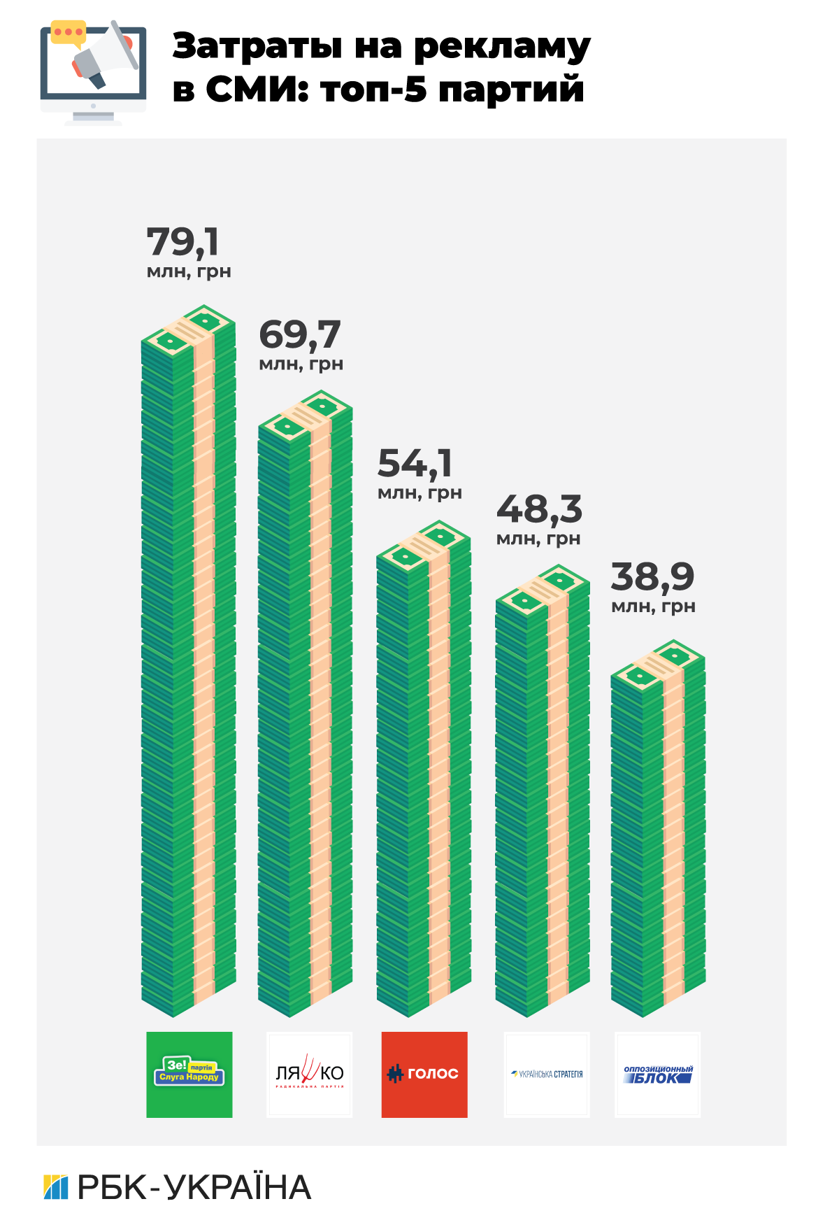 Цена популярности: сколько партии потратили на досрочные выборы в Верховную раду