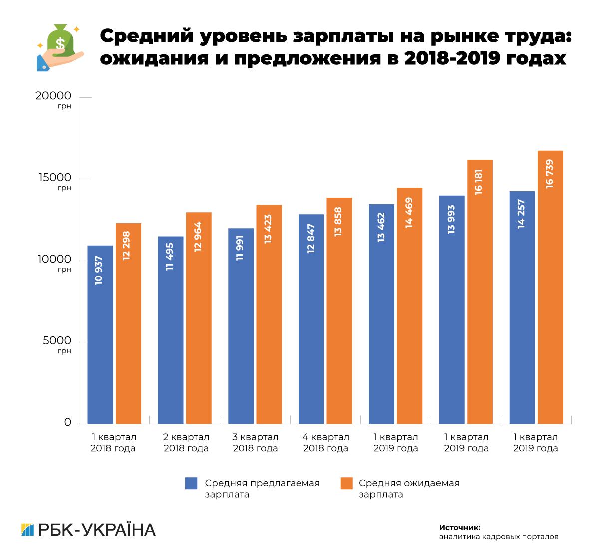 Кадровый резерв: каких работников не хватает бизнесу и сколько им готовы платить