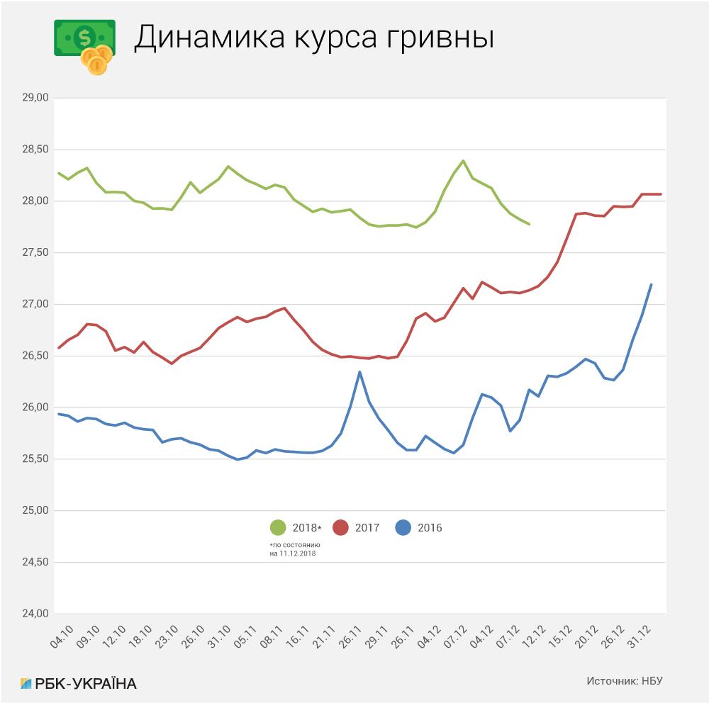 Сезон охоты: вырастет ли в Украине спрос на доллары, и каким будет курс гривны