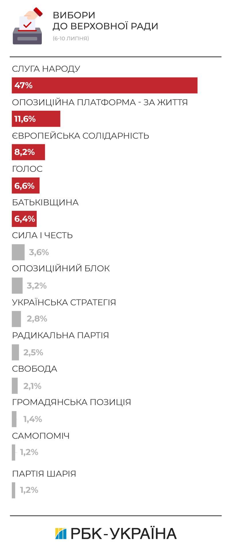 Які партії проходять до парламенту: рейтинг