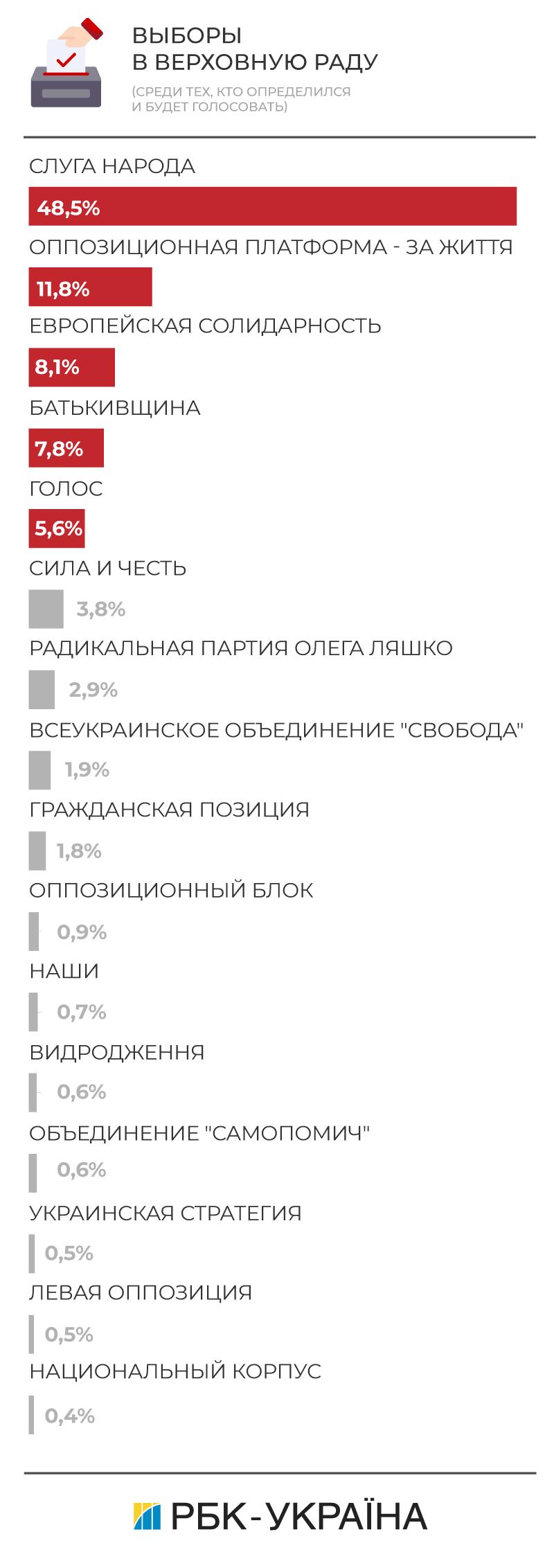 Какие партии проходят в парламент: рейтинг