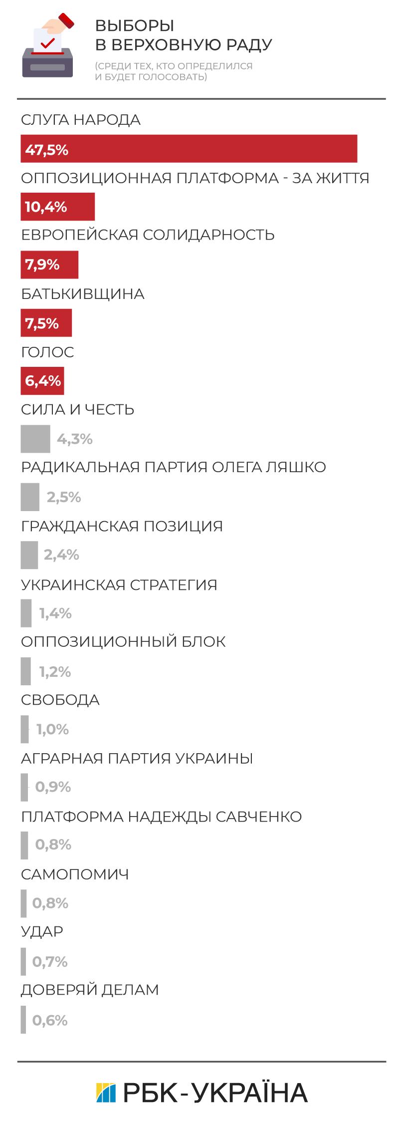Выборы в Верховну Раду 2019