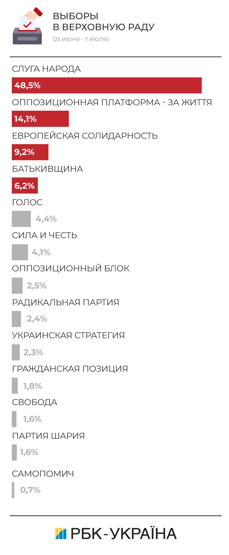 """""""Украинская стратегия"""": свежий рейтинг на парламентских выборах 2019"""