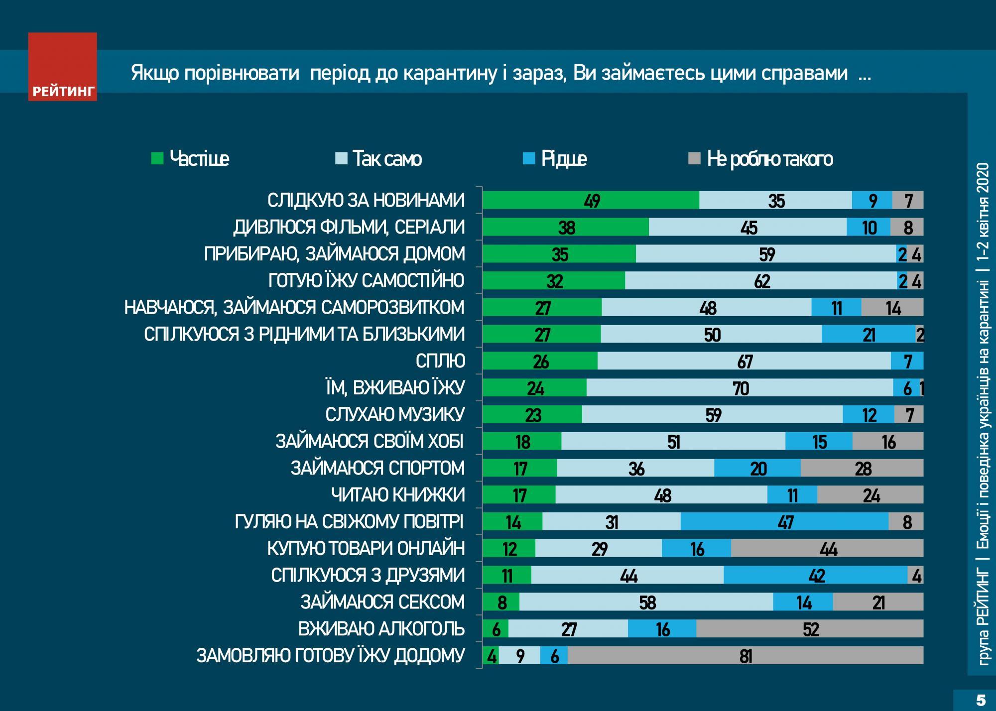 Украинцы назвали главные занятия во время карантина