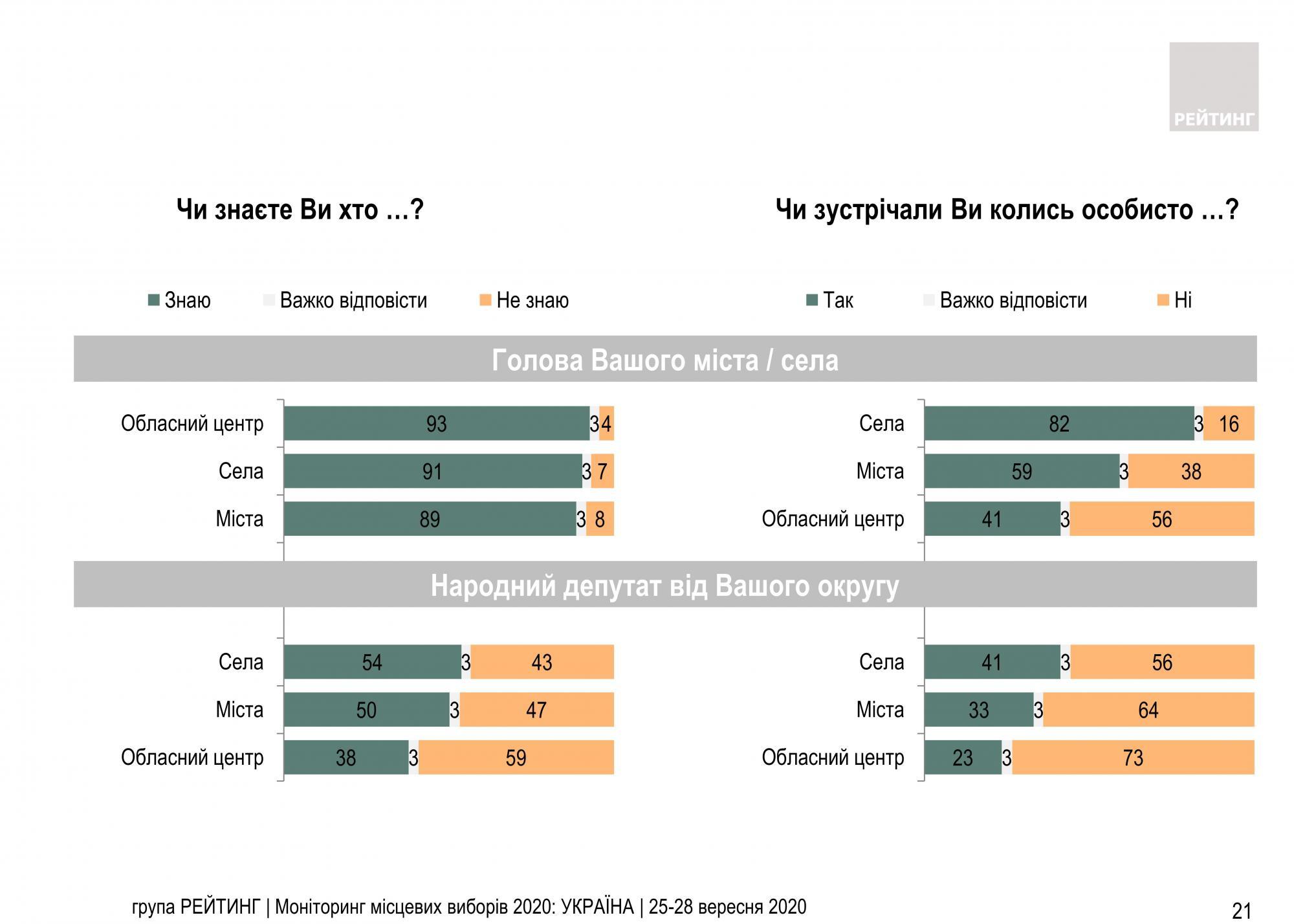 Половина украинцев не знают депутата от своего округа