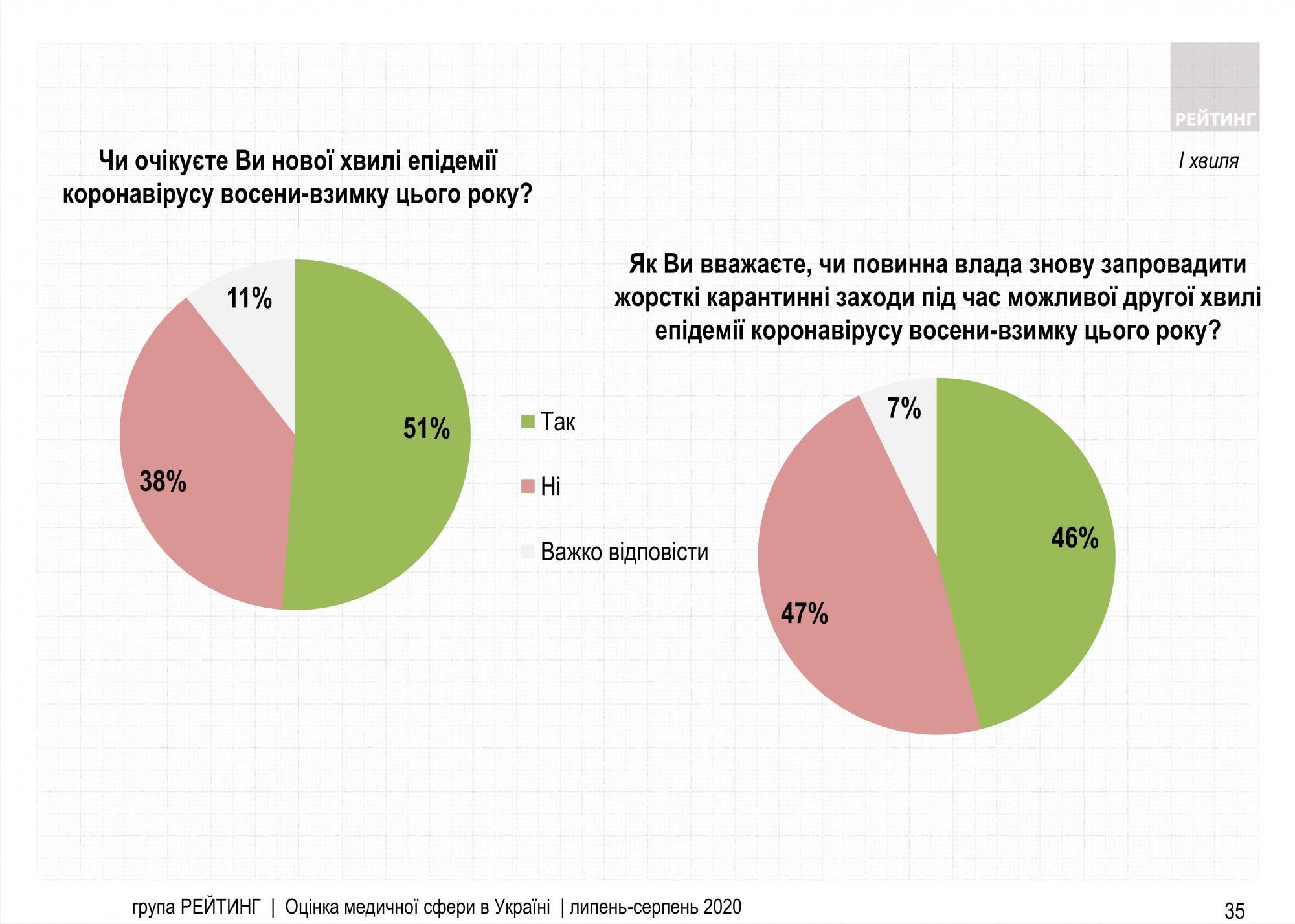 Половина украинцев против жесткого карантина при второй волне эпидемии