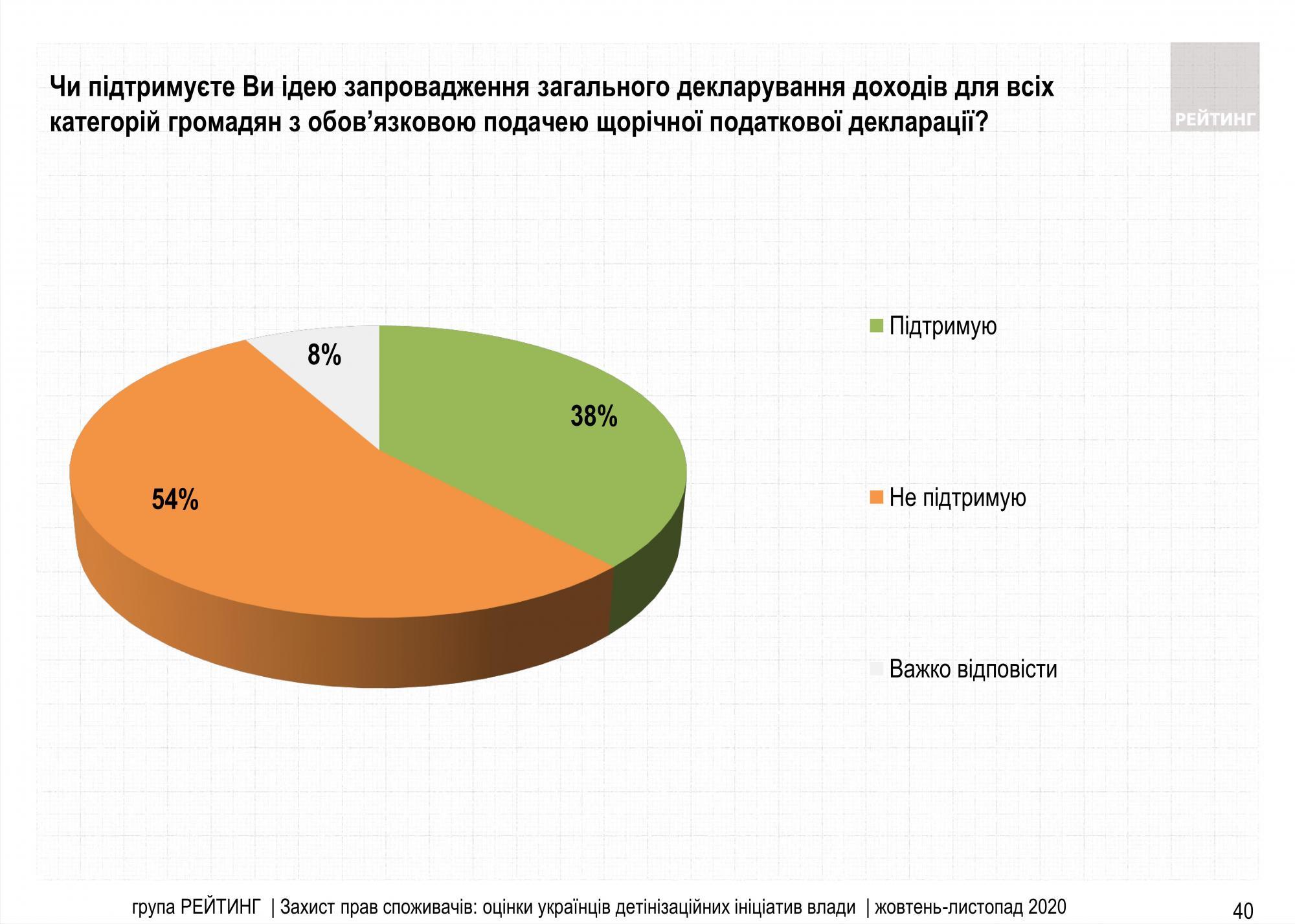 Большинство украинцев против всеобщего декларирования доходов