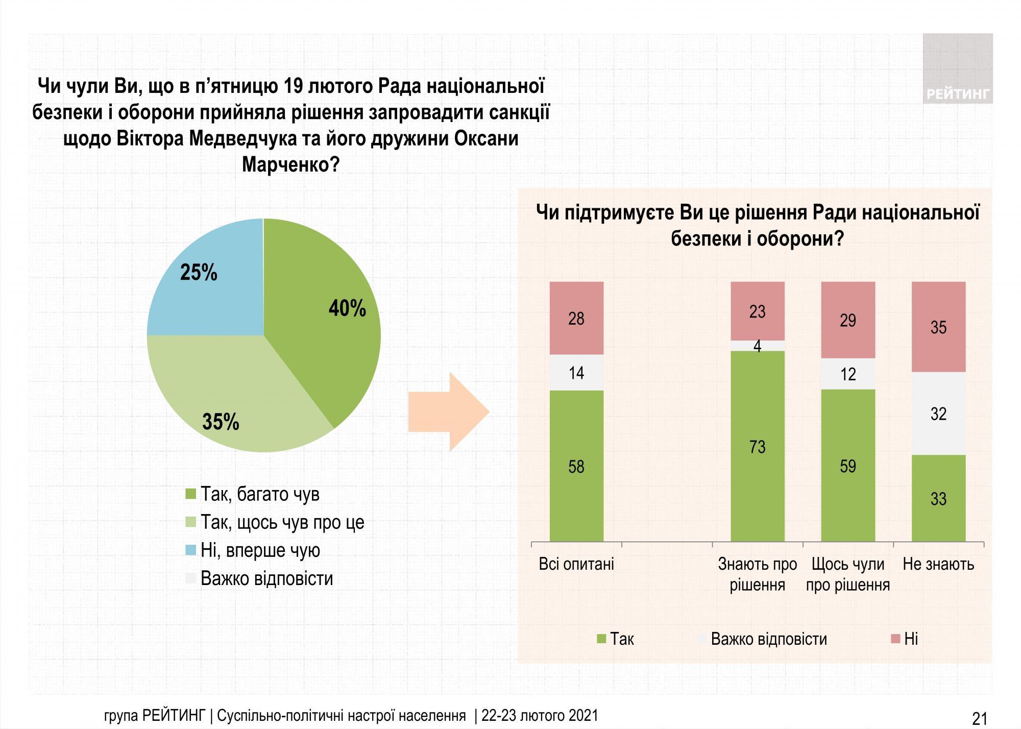 Санкции против Медведчука одобряют большинство украинцев