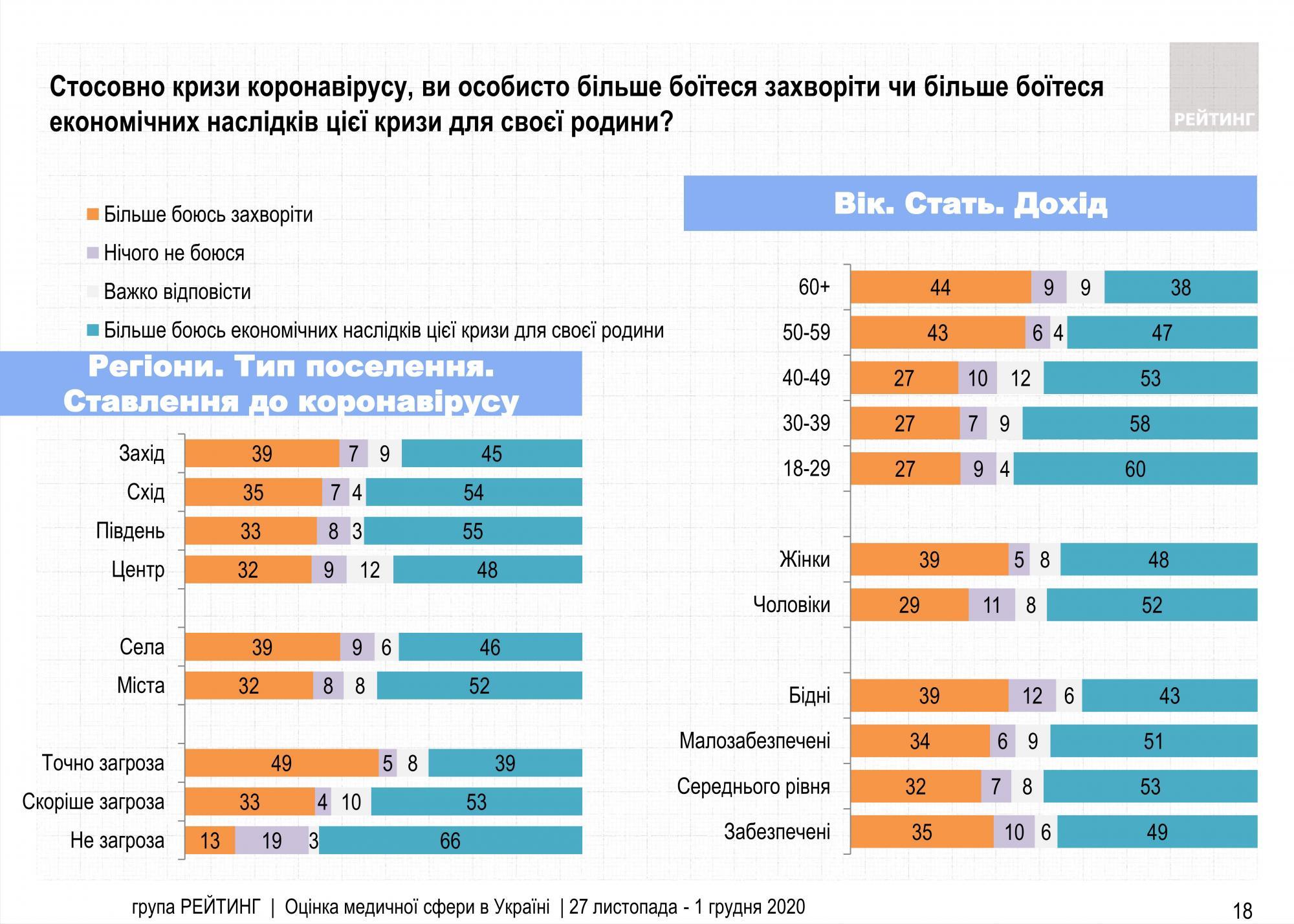 Украинцы больше боятся экономических последствий коронакризиса, чем коронавируса