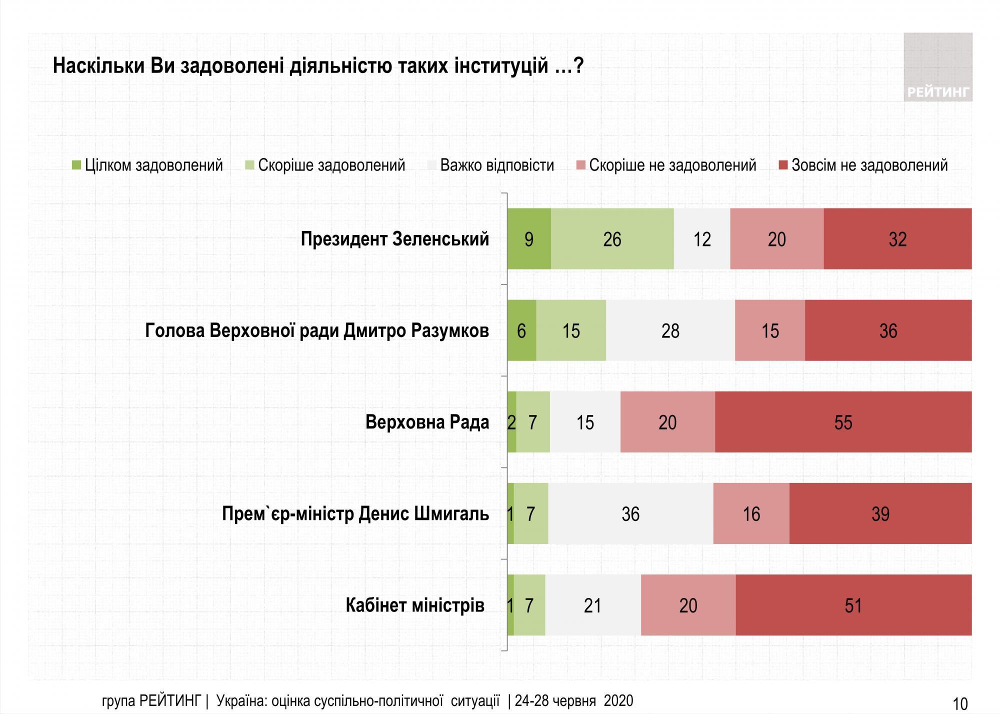 Работой Зеленского на посту президента недовольны более 50% украинцев