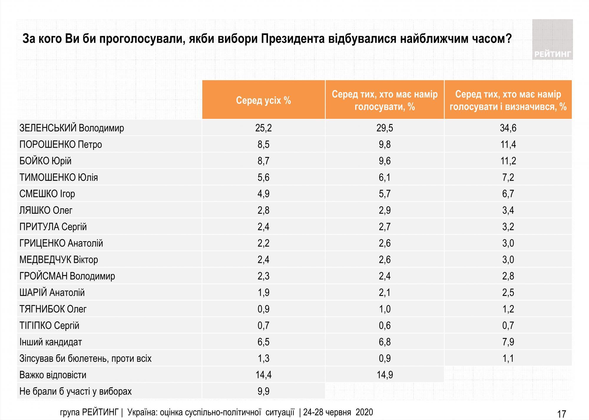 "Рейтинг партии ""Слуга народа"" упал ниже 30%"