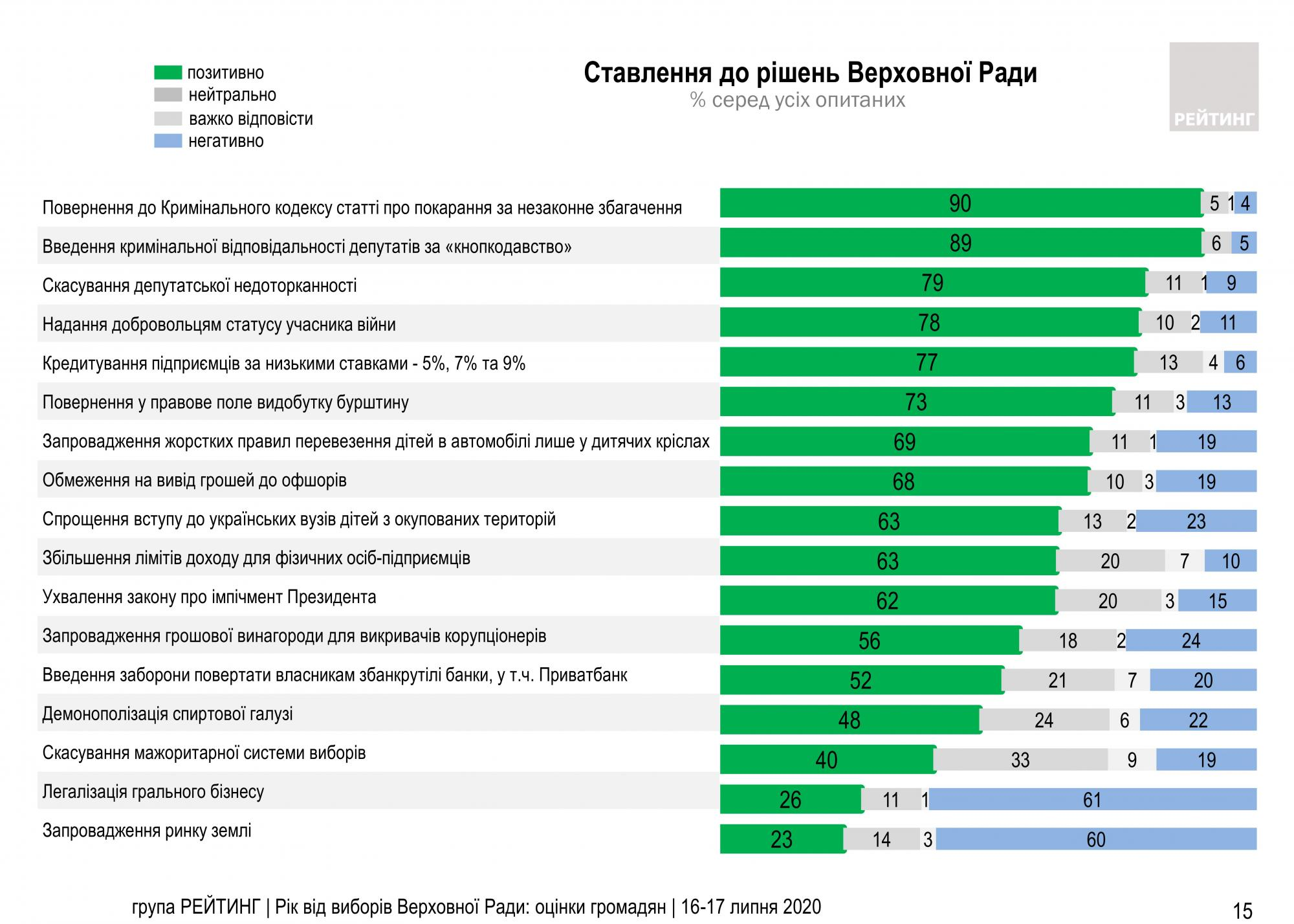 Украинцы назвали два самых непопулярных решения Рады